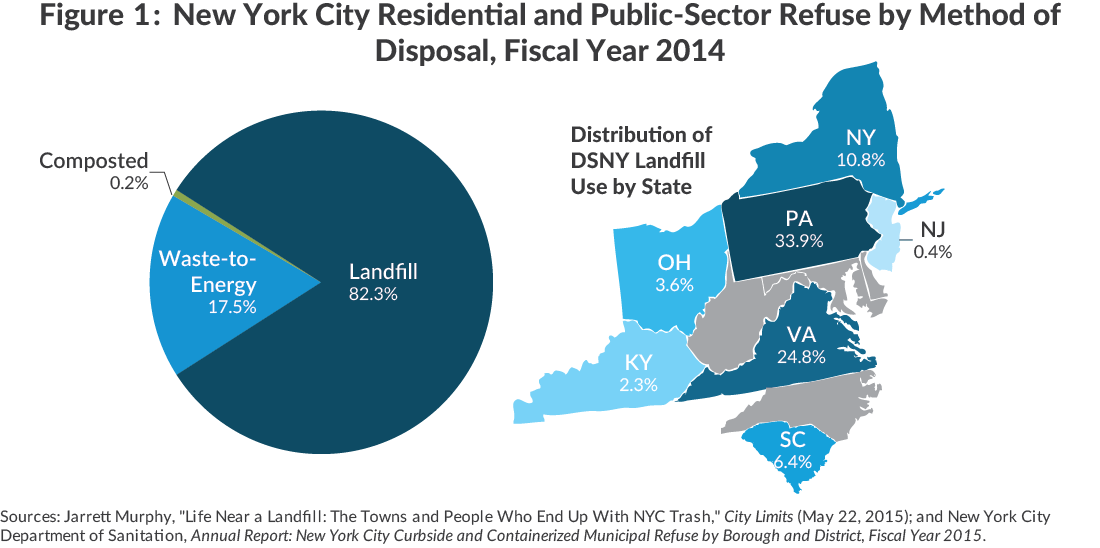 NYC Residential Refuse by Method and Destination of Disposal