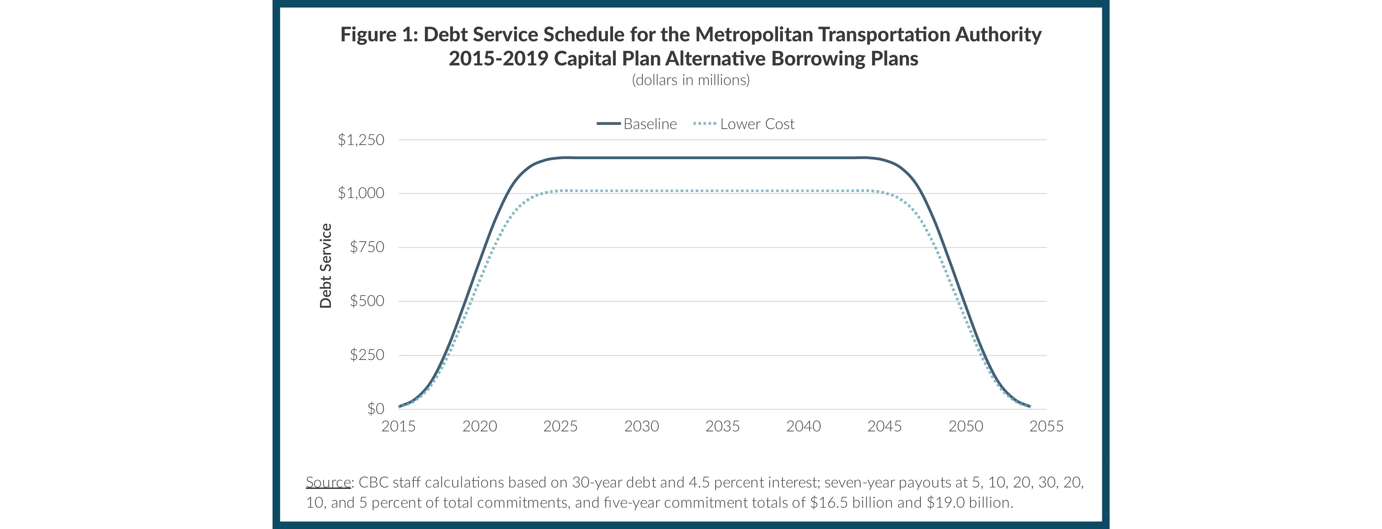 10 Figure 1: Debt Service Schedule for the Metropolitan Transportation Authority 2015-2019 Capital Plan Alternative Borrowing Plans