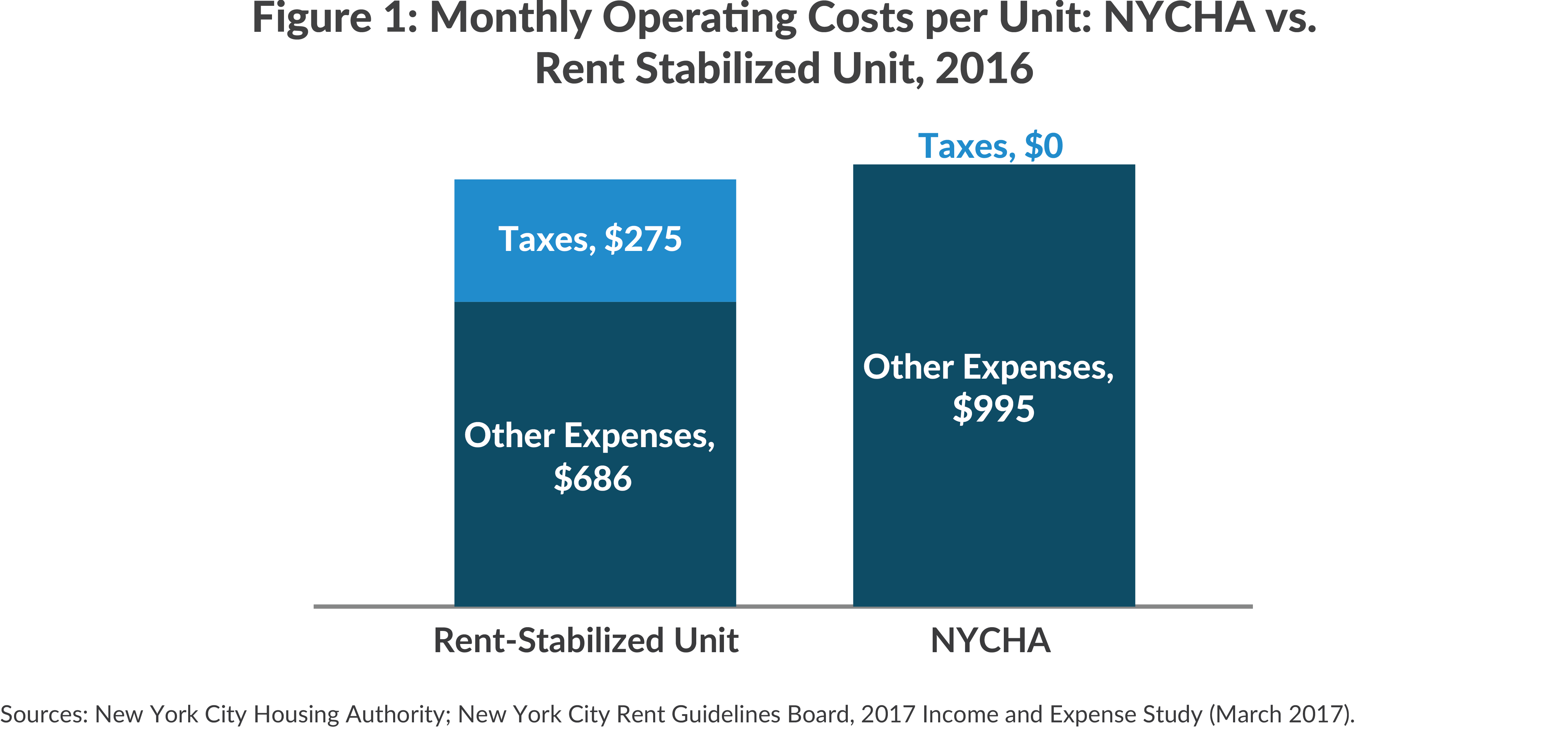 Figure 1: Monthly Operating Costs per Unit: NYCHA vs. Rent Stabilized Unit, 2016