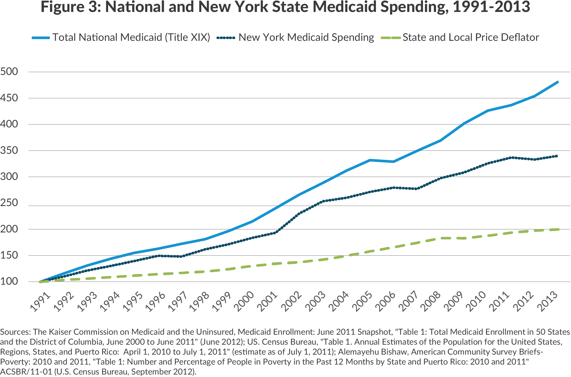 National and Ny medicaid spending, 1991-2013
