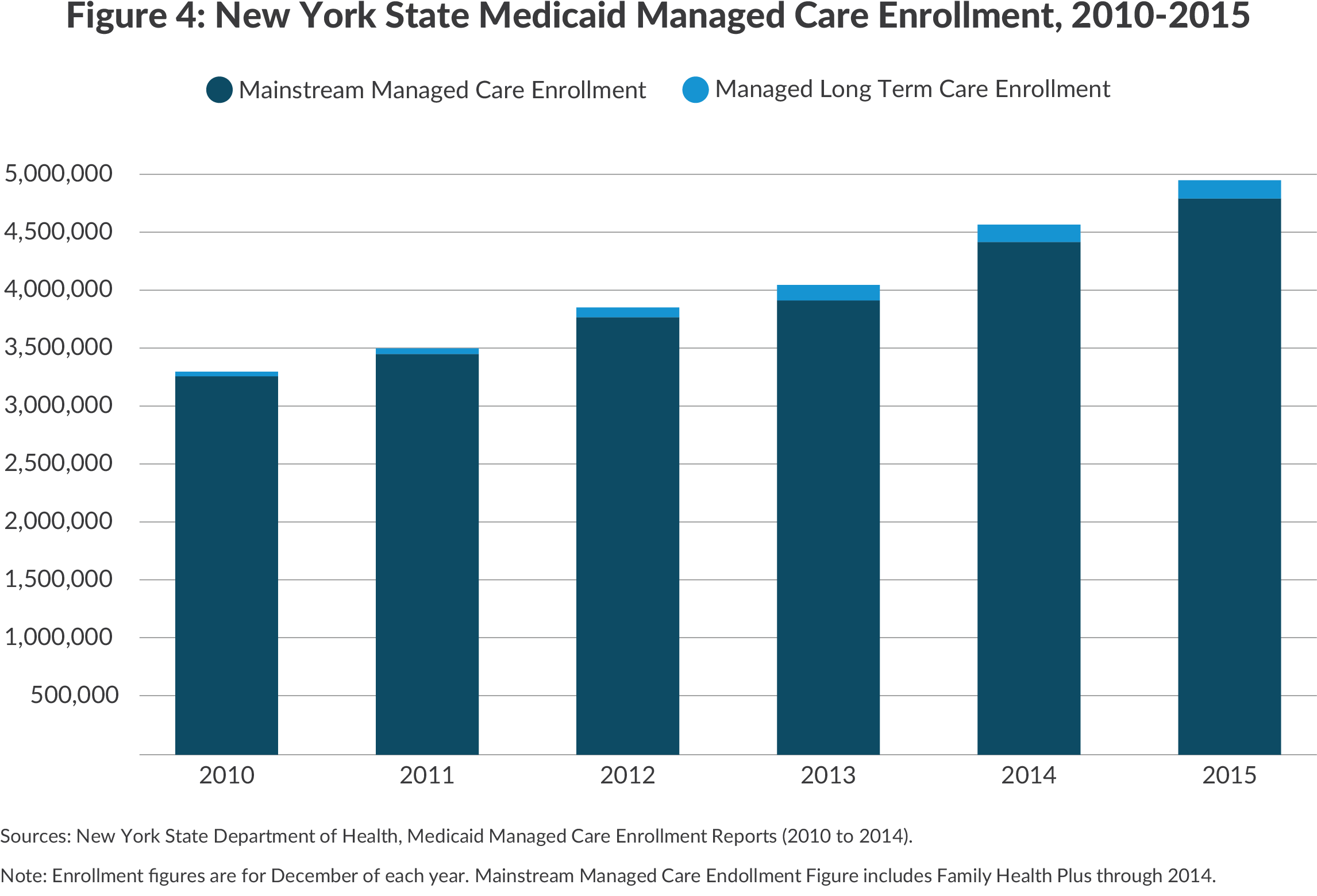 NY Medicaid managed care enrollment, 2010-2015