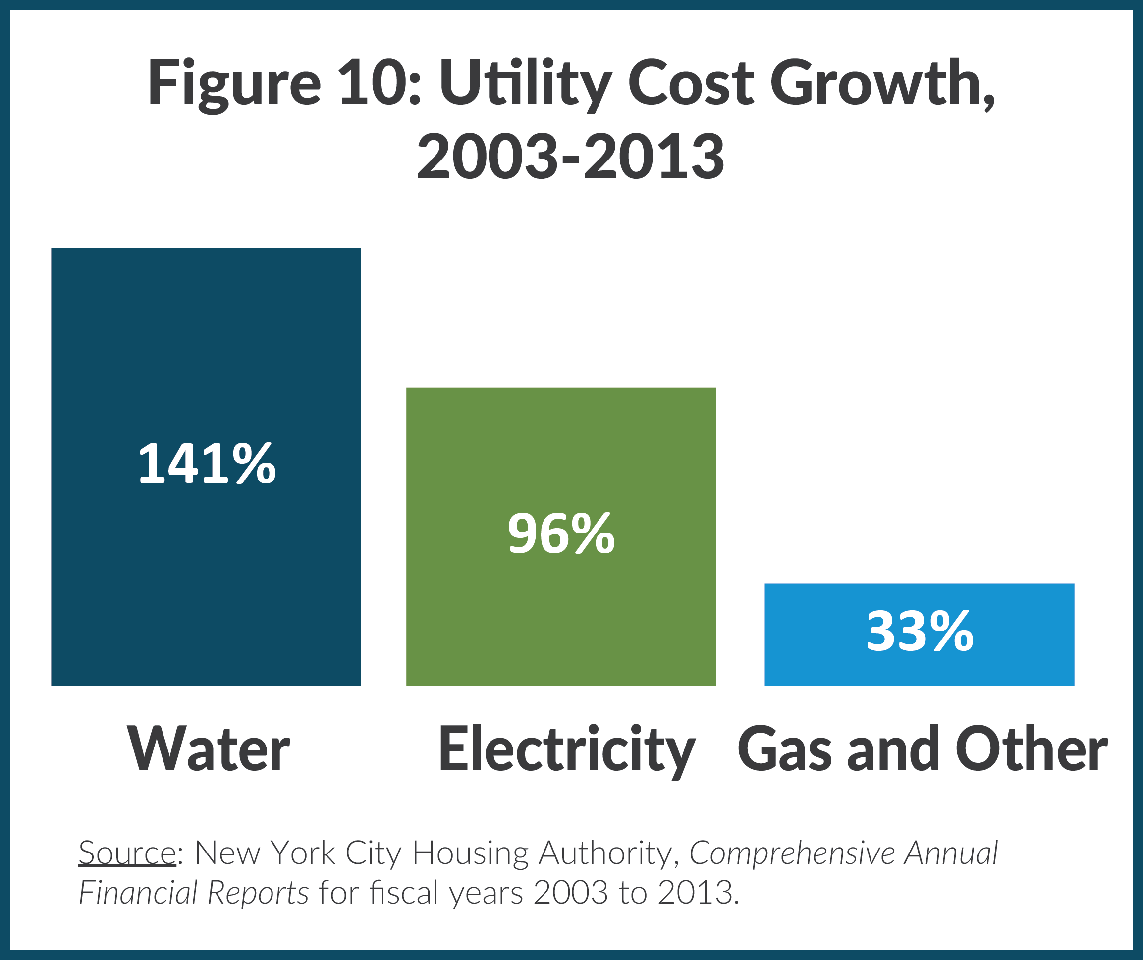 Figure 10: Utility Cost Growth, 2003-2013