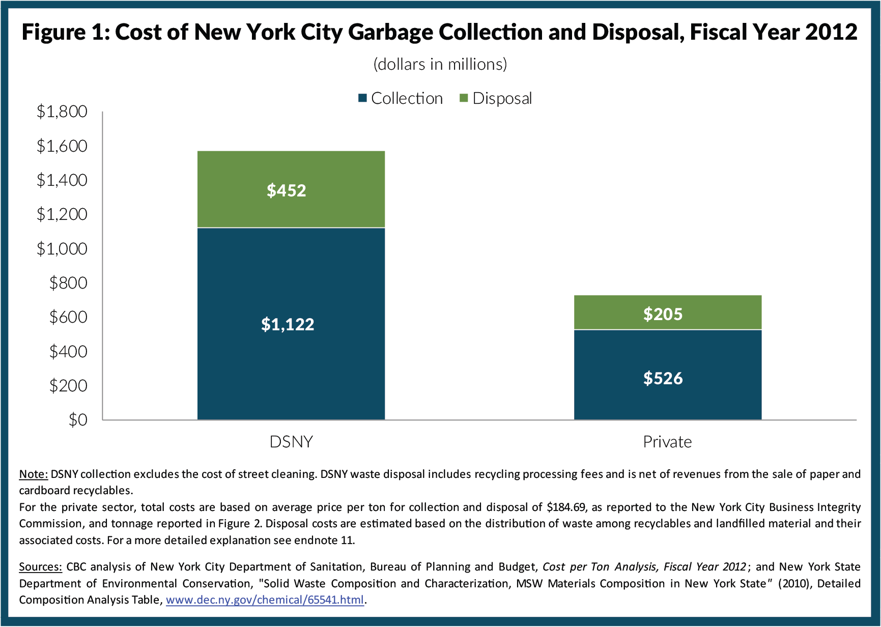 Figure 1: Cost of New York City Garbage Collection & Disposal, Fiscal Year 2012