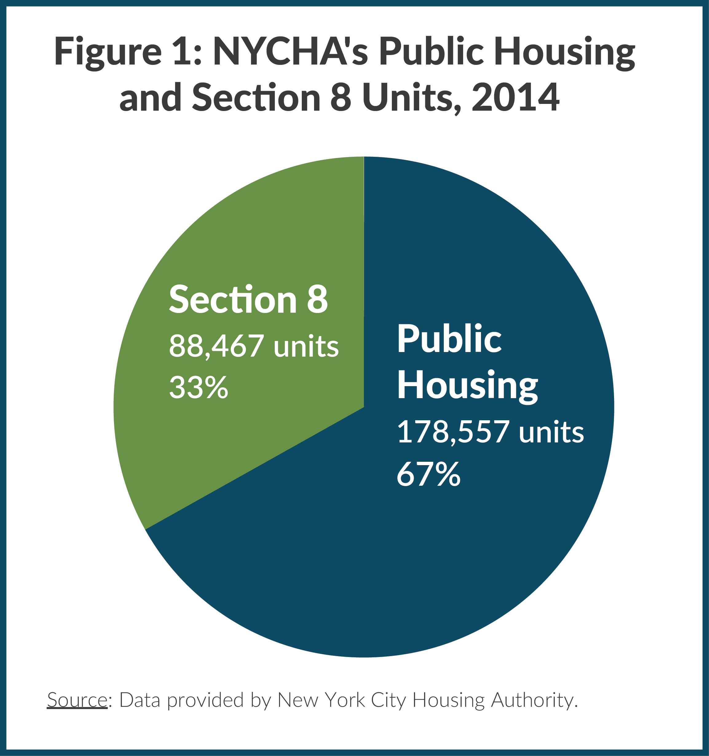 Figure 1: NYCHA's Public Housing and Section 8 Units, 2014