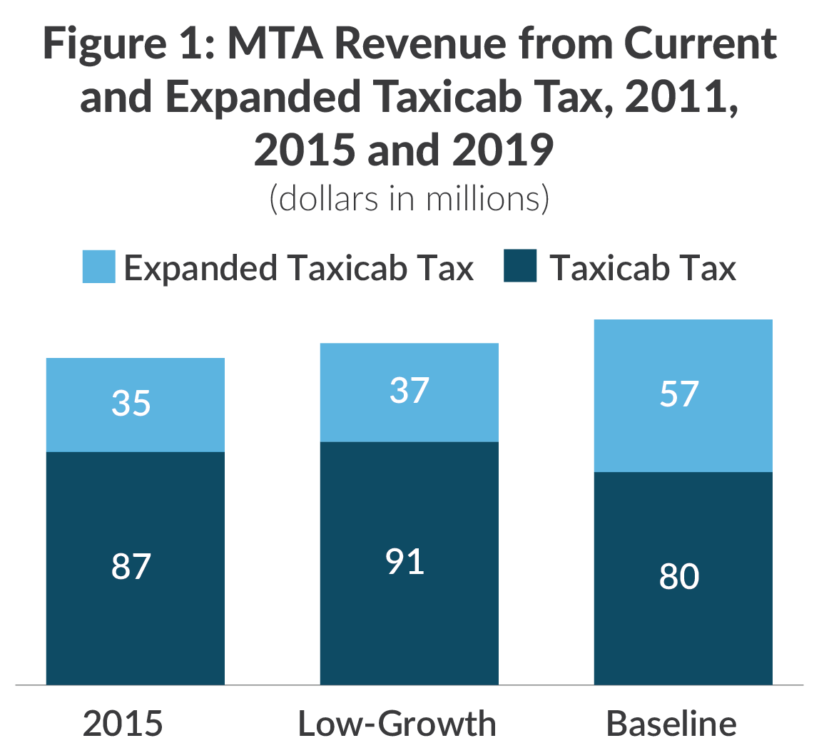 Stacked bar chart showing MTA revenue from current and expanded taxicab tax in 2015 and 2019