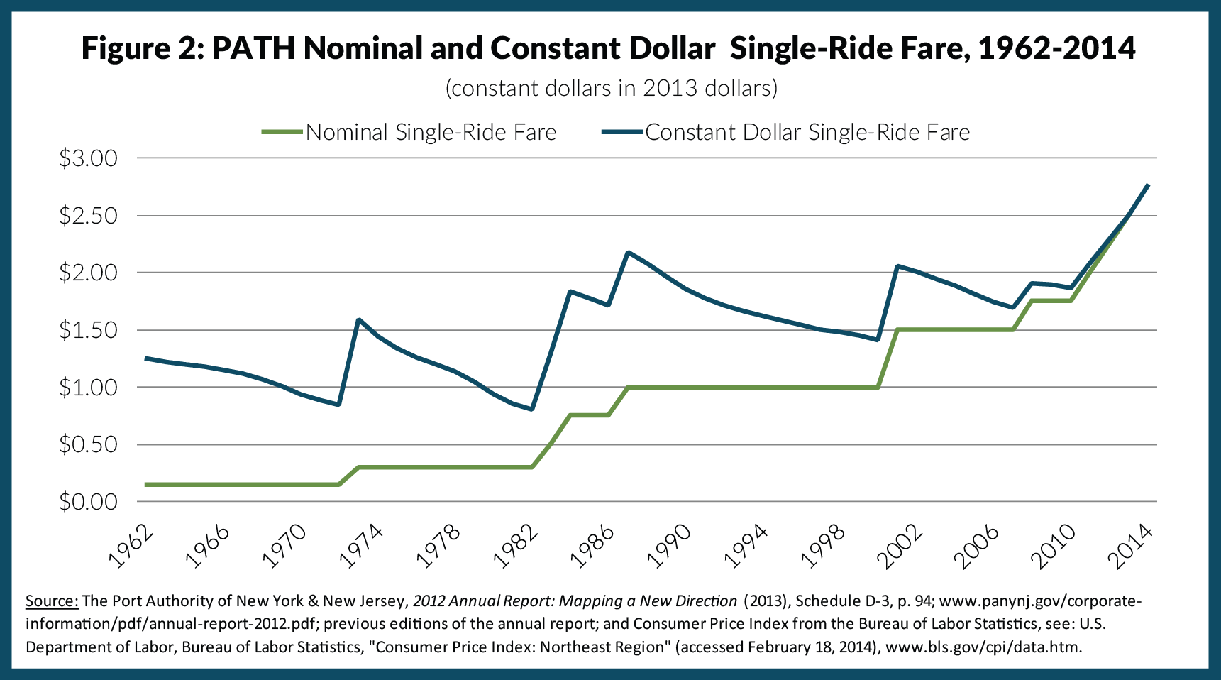 Figure 2: PATH Nominal and Constant Dollar Single-Ride Fare, 1962-2014