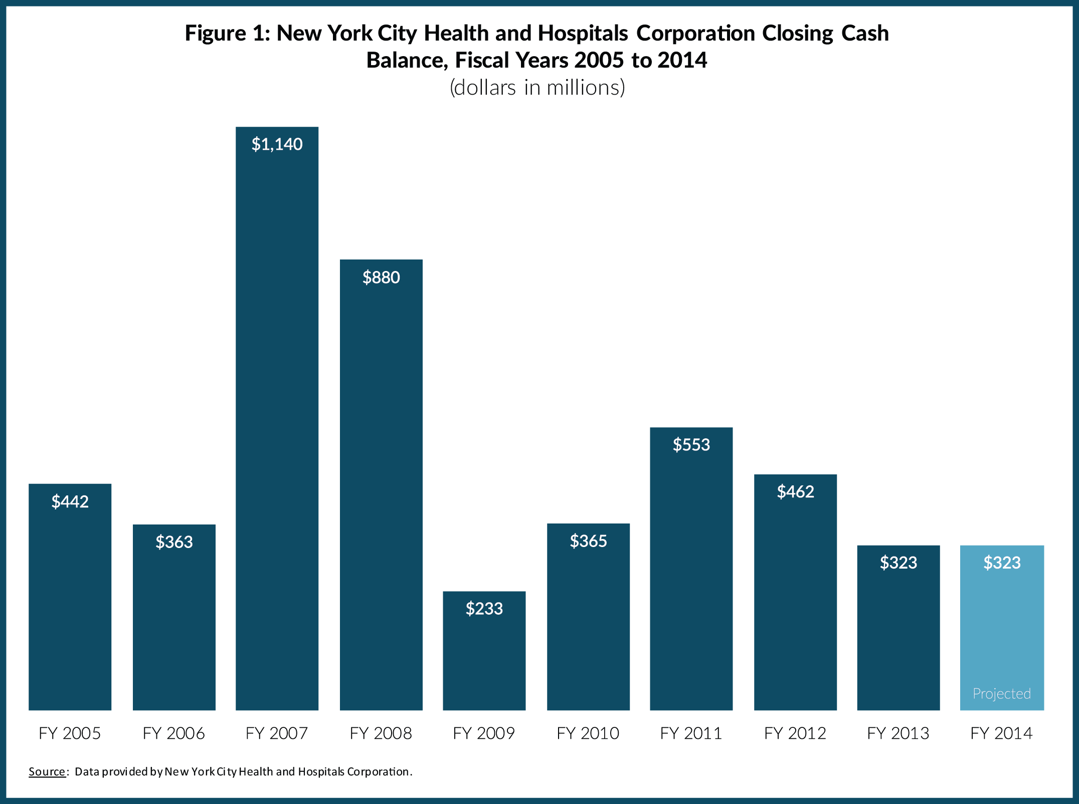 Figure 1: New York City Health and Hospitals Corporation Closing Cash Balance, Fiscal Years 2005 to 2014