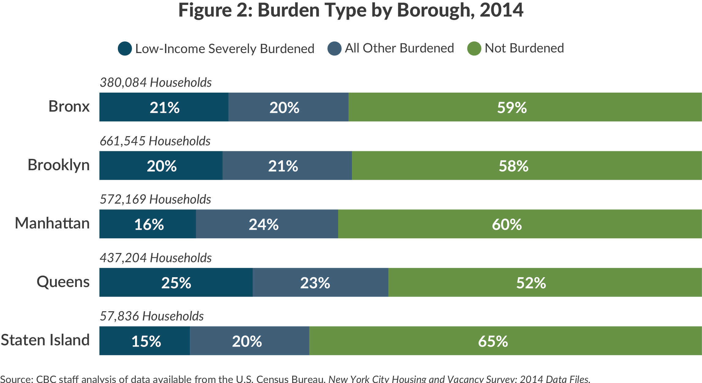 Figure 2: Burden Type by Borough, 2014