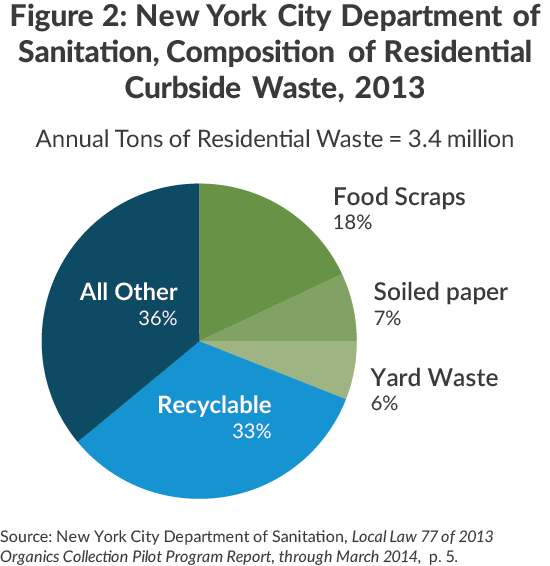 NYC Dept of Sanitatation, Composition of Waste
