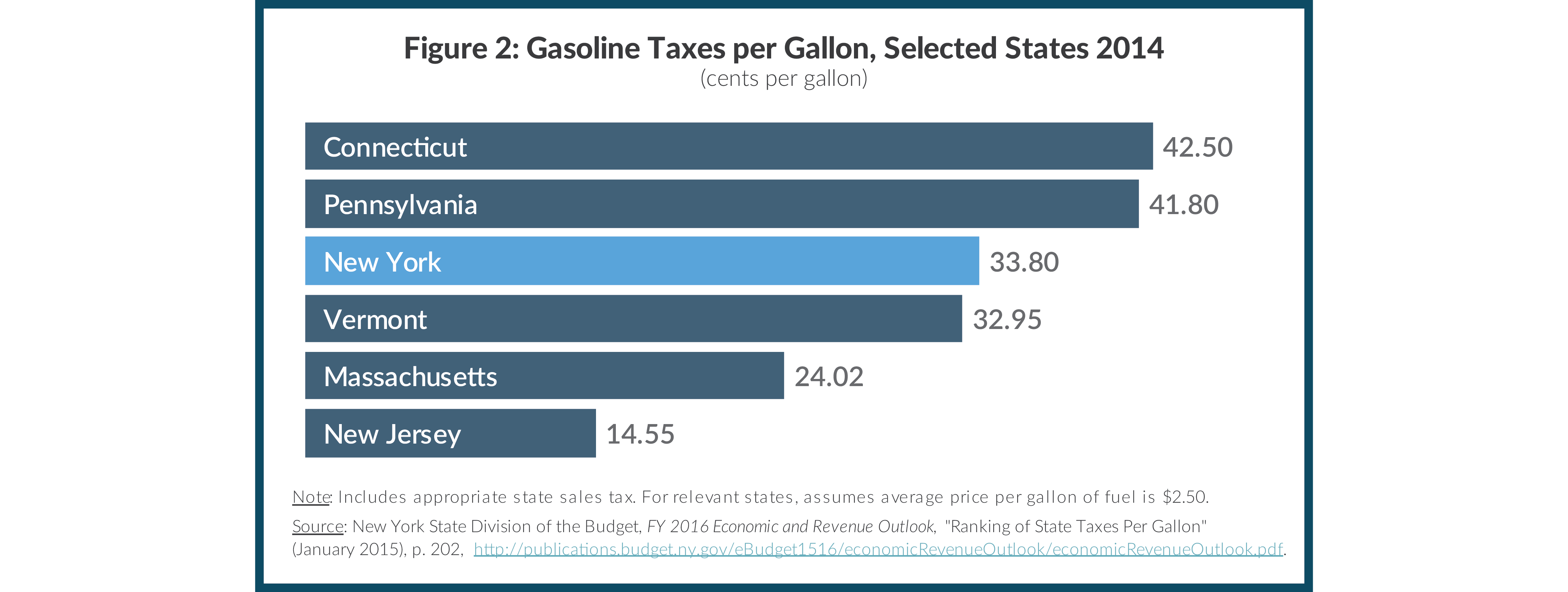Figure 2: Gasoline Taxes per Gallon, Selected States 2014