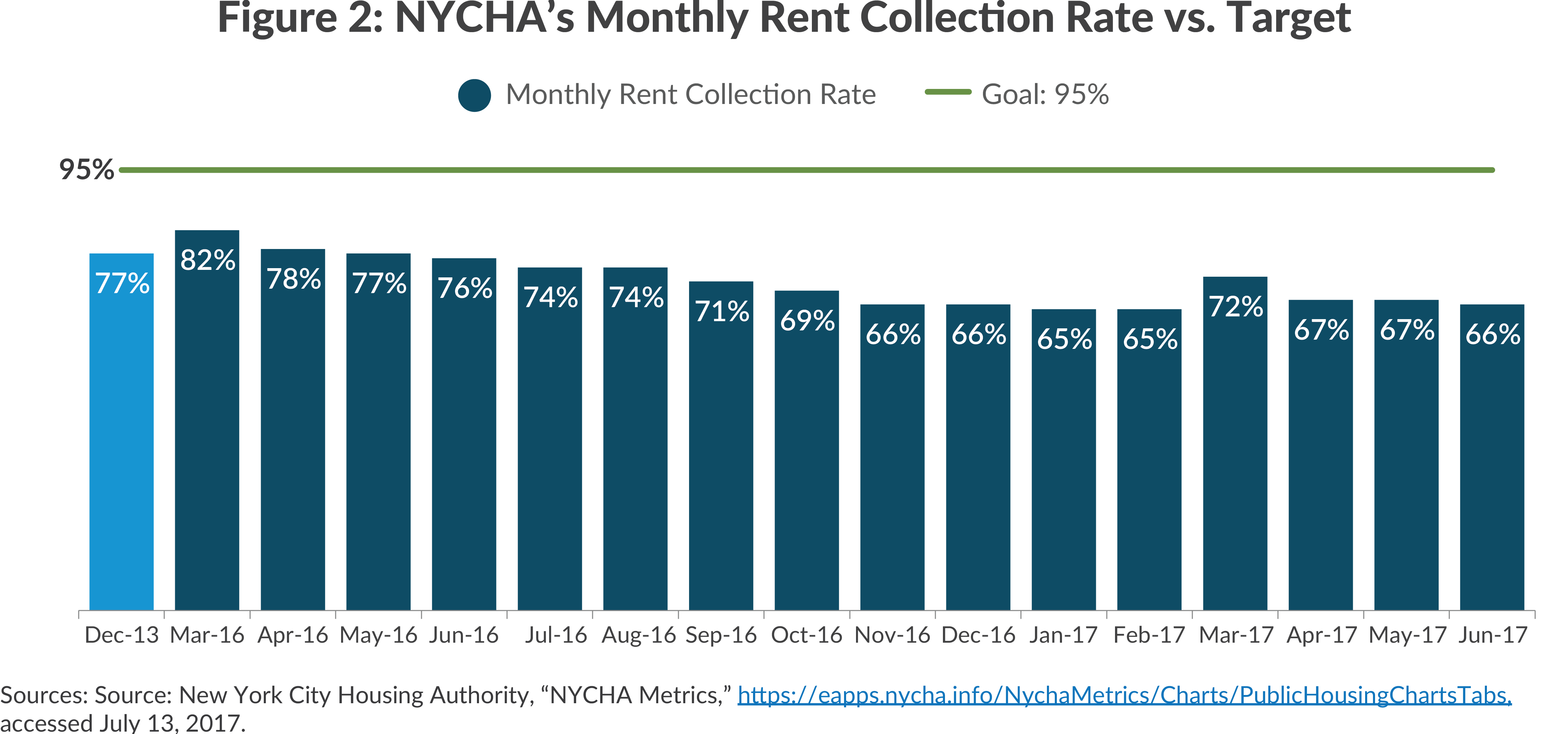 Figure 2: NYCHA's Monthly Rent Collection Rate vs. Target
