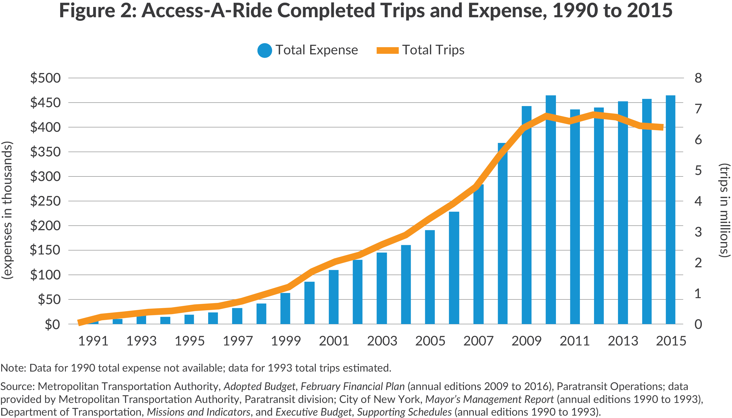 Growing trips and expenses of MTA Access-a-Ride, 1990 to 2015