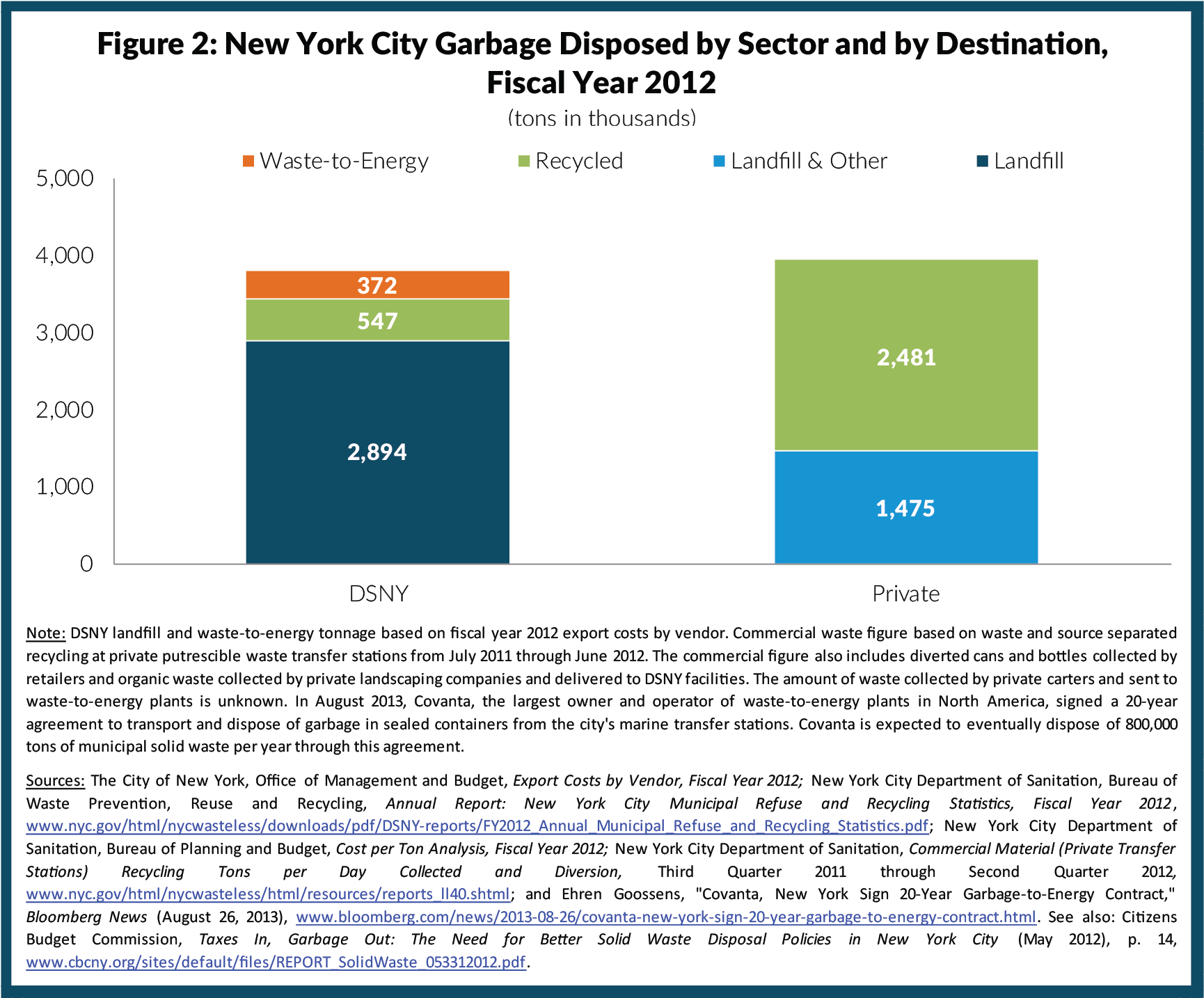 Figure 2: New York City Garbage Disposed by Sector and by Destination, Fiscal Year 2012