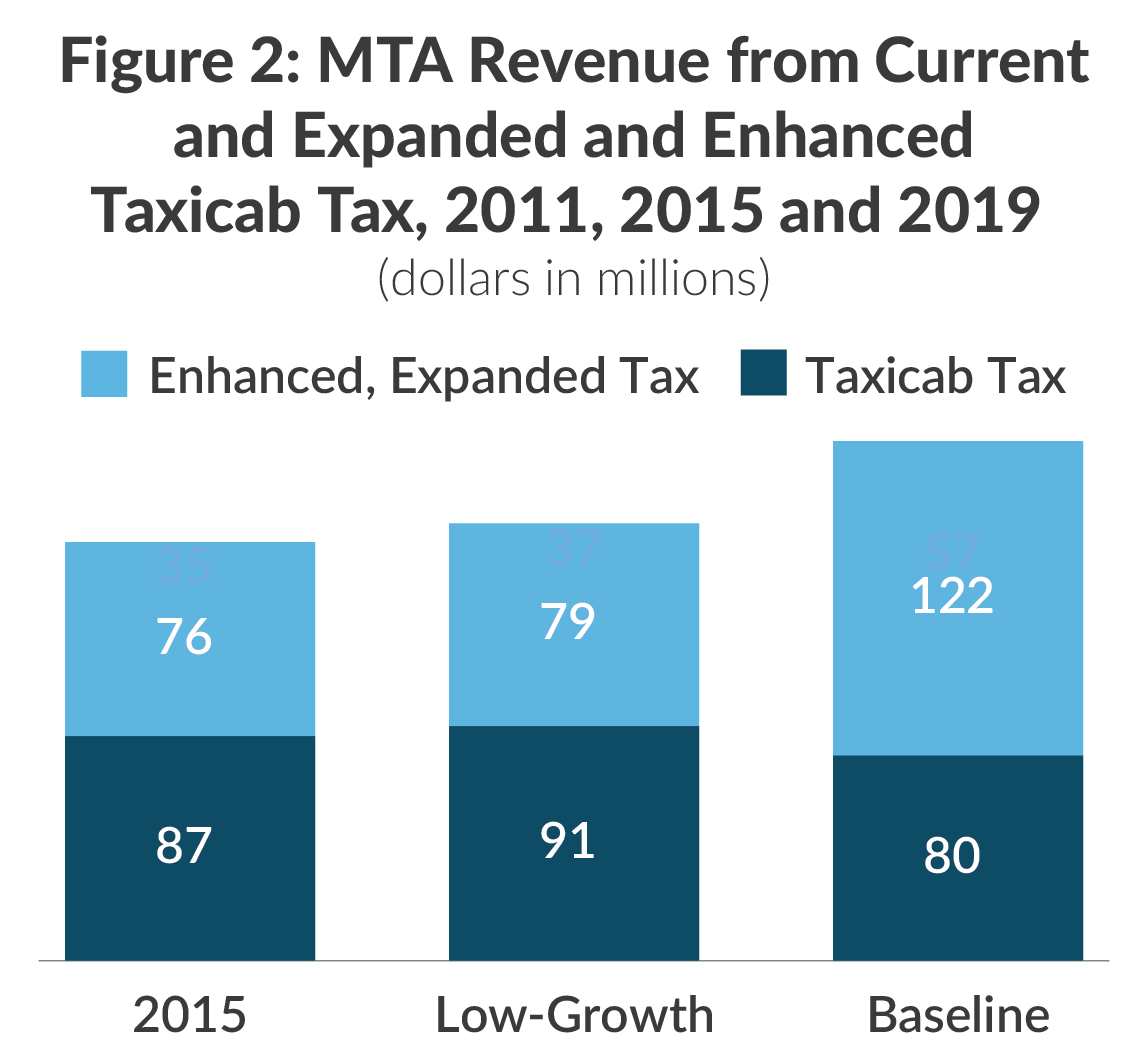 Stacked bar chart showing MTA revenue from current and expanded and enhanced taxicab tax in 2015 and 2019