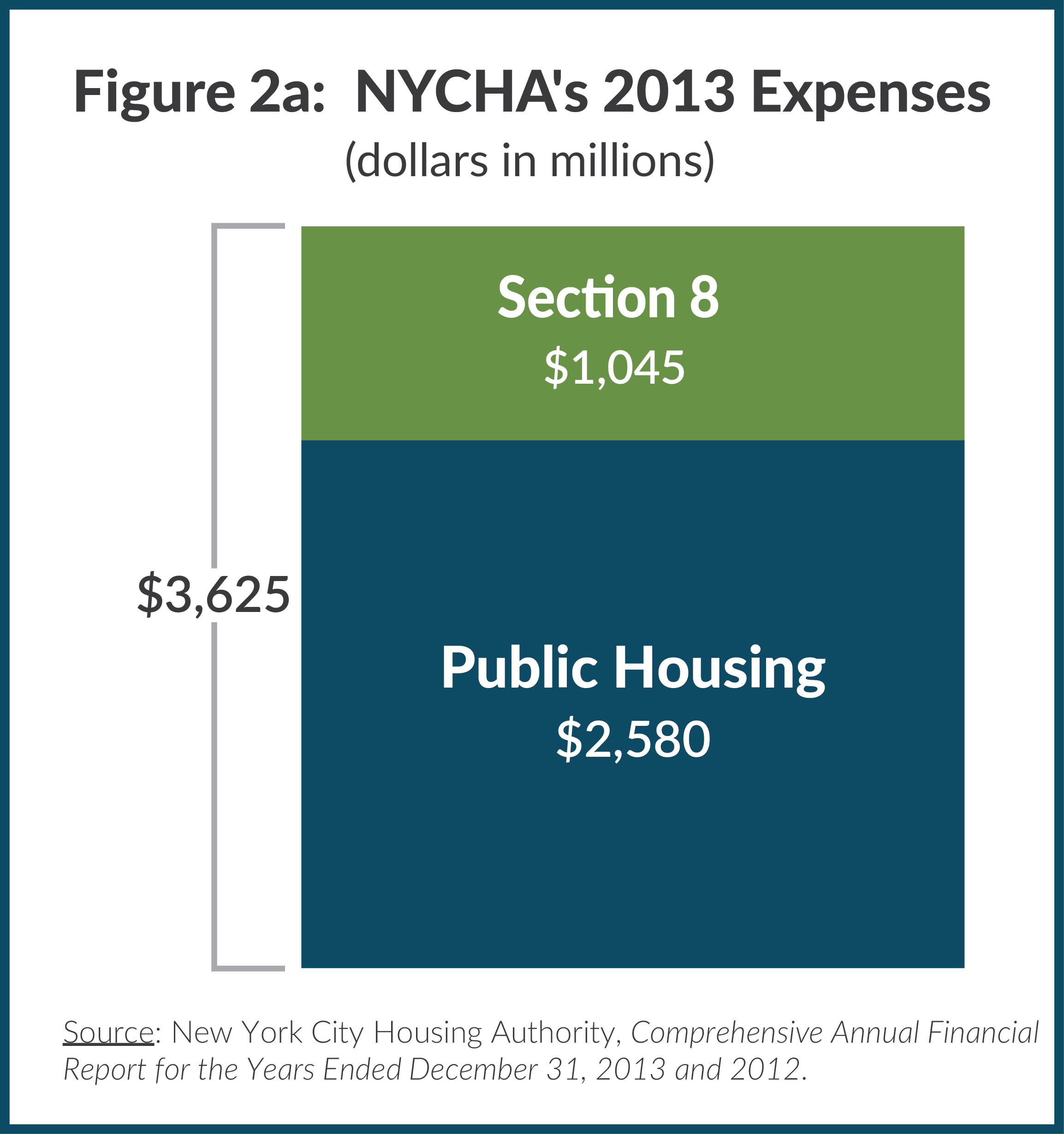 Figure 2a: NYCHA's 2013 Expenses