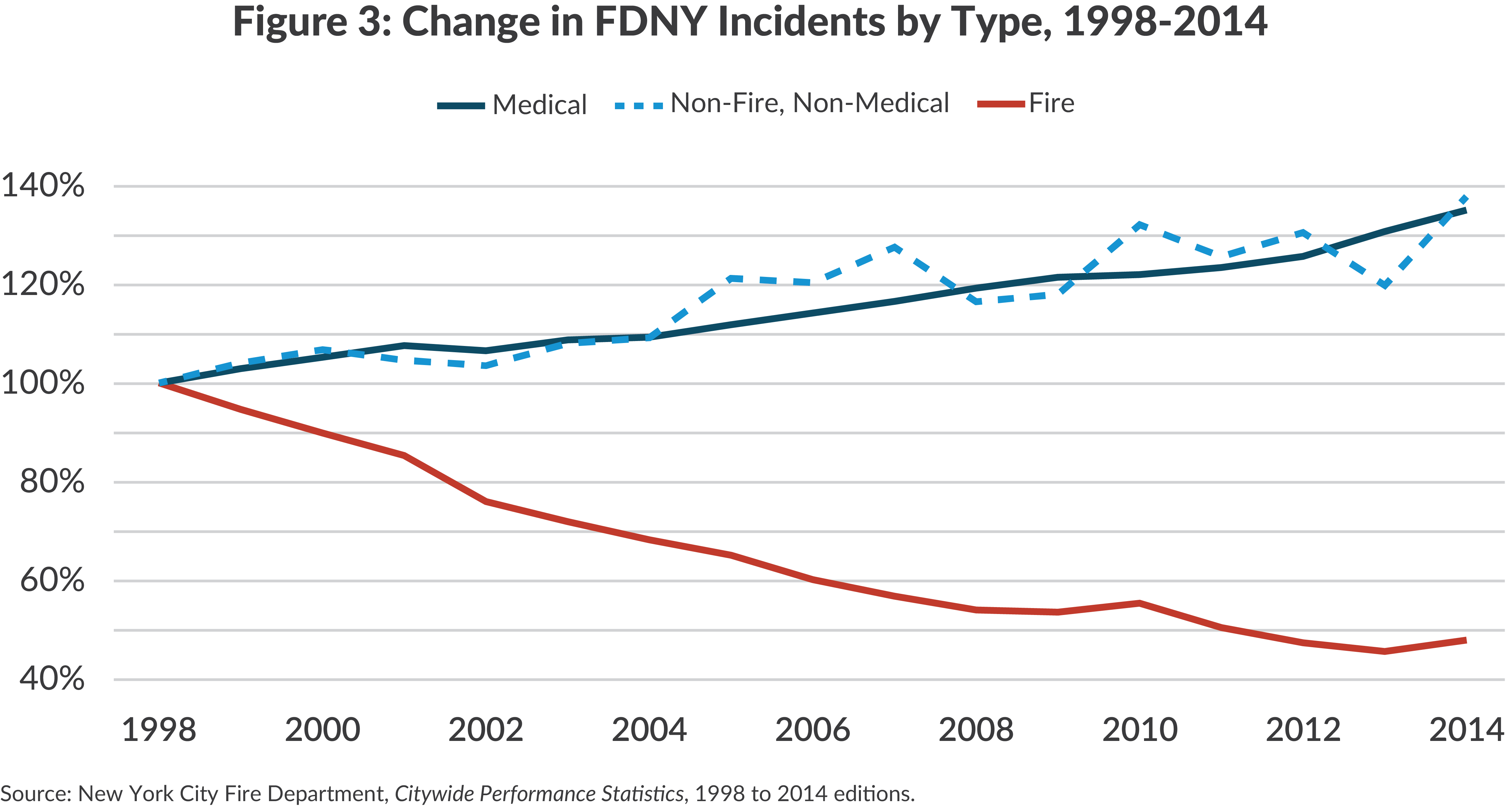Figure 3: Change in FDNY Incidents by Type, 1998-2014