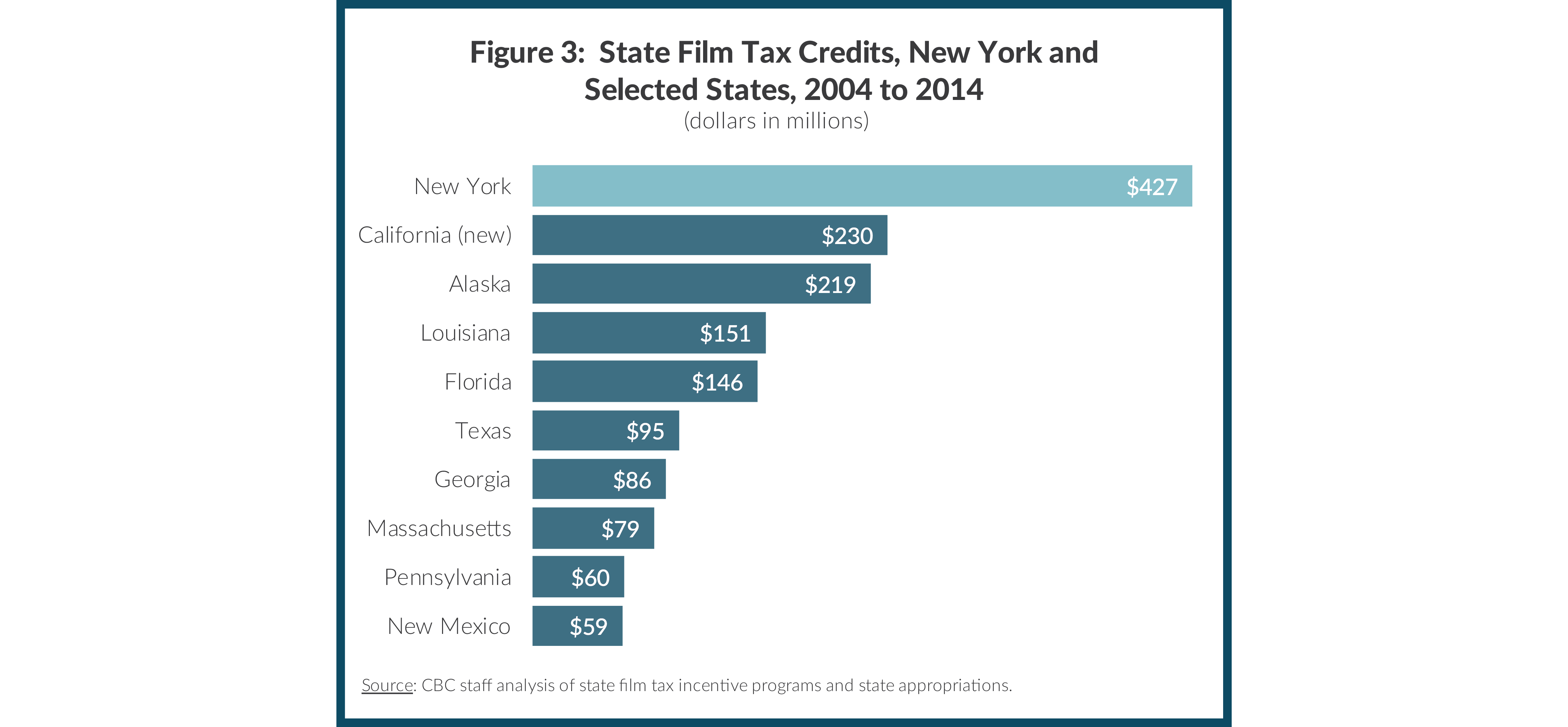 Figure 3:  State Film Tax Credits, New York and Selected States, 2004 to 2014