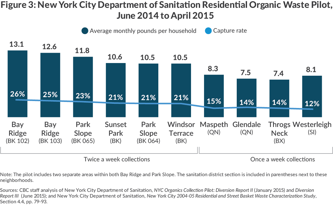 NYC Sanitation Dept Organic Waste Pilot Capture Rates by District