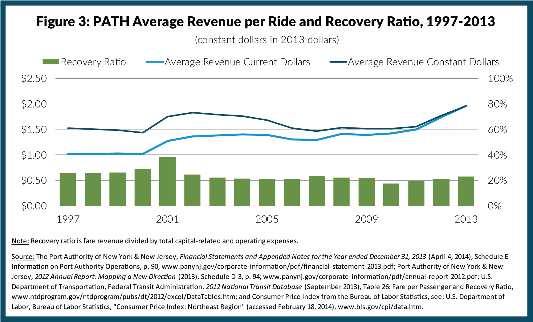 Figure 3: PATH Average Revenue per Ride and Recovery Ratio, 1997-2013