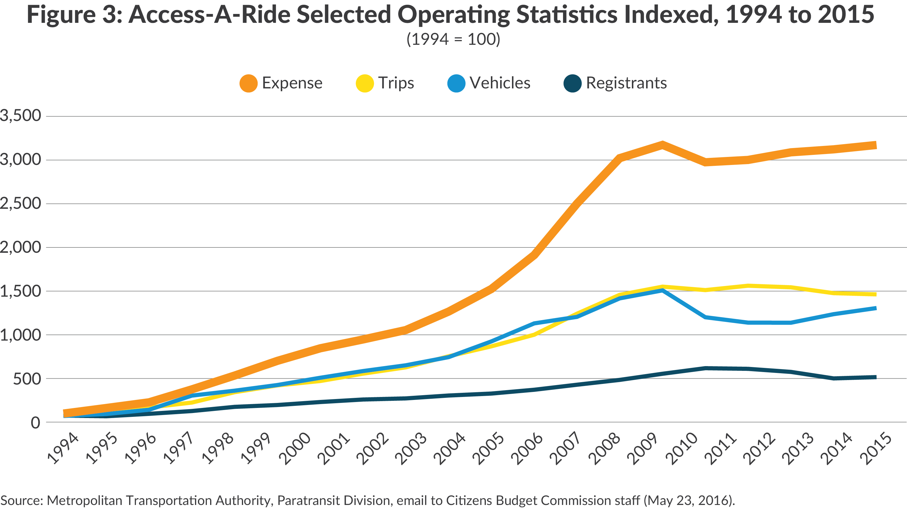 Growth in MTA Access-a-Ride operating statistics, including vehicles, trips, and registrants