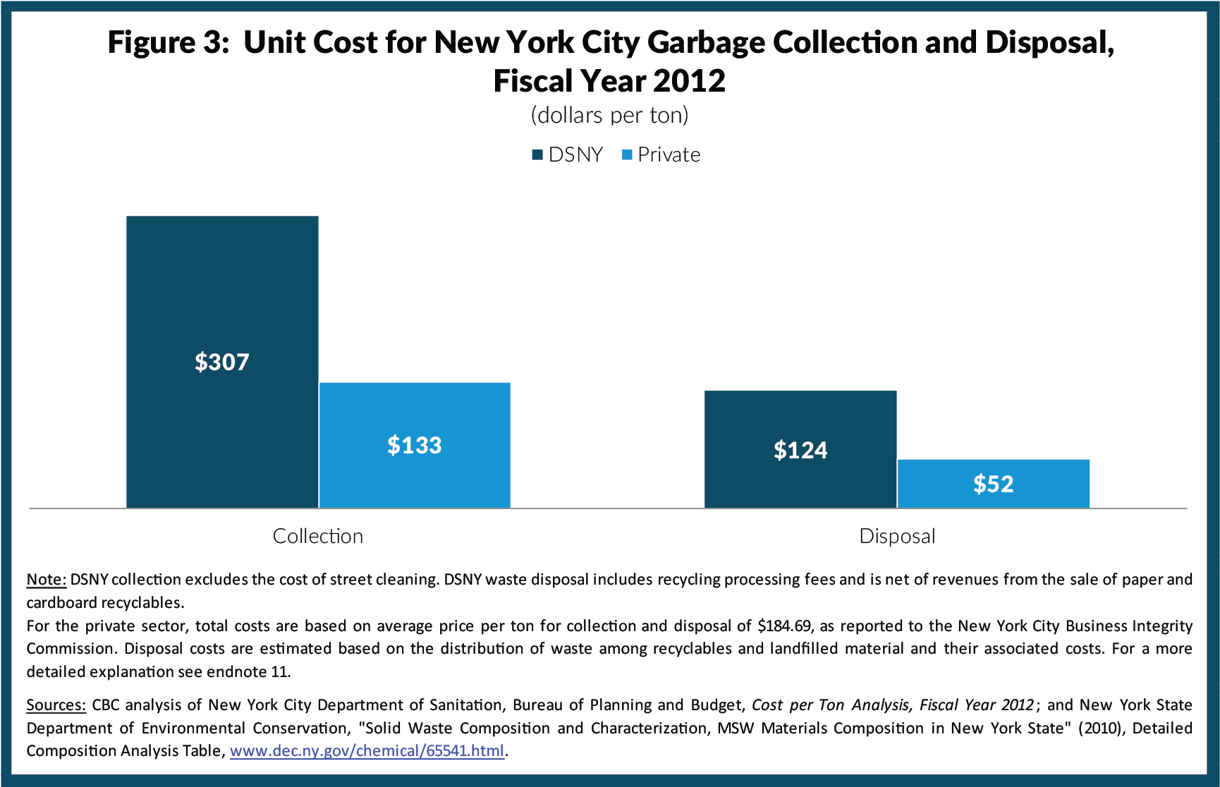 Figure 3: Unit Cost for New York City Garbage Collection and Disposal, Fiscal Year 2012