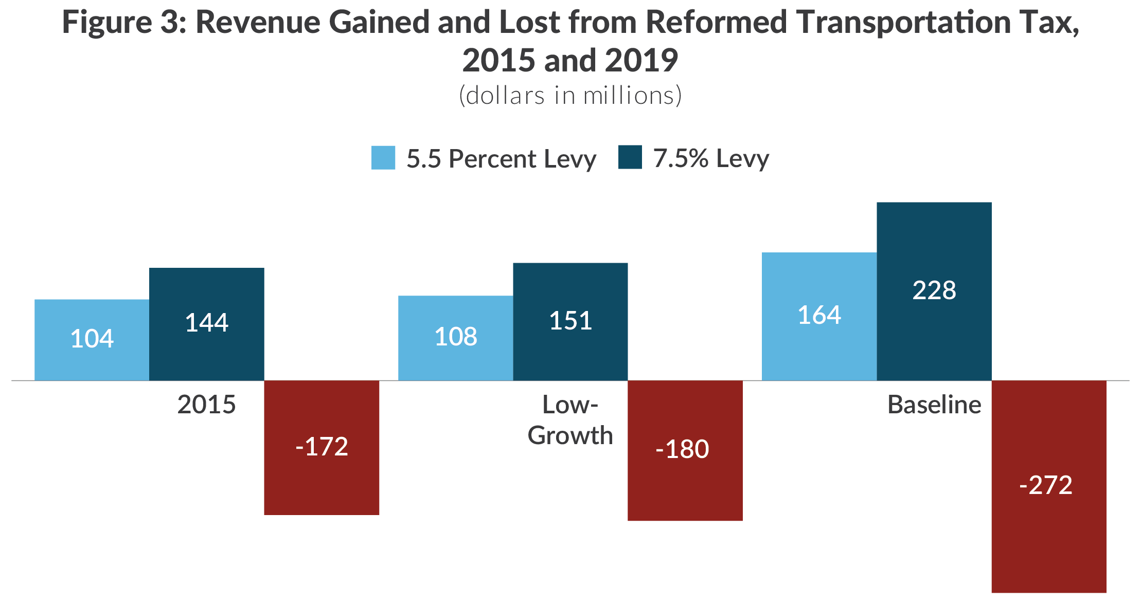 Grouped column chart showing revenue gained and lost from reformed transportation sales tax in New York State, 2015 and 2019