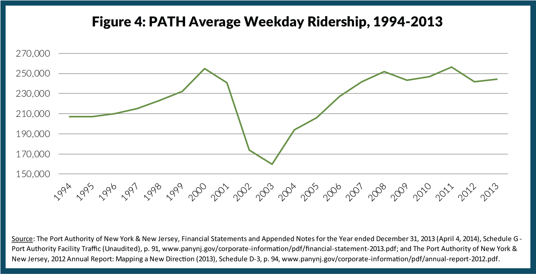Figure 4: PATH Average Weekday Ridership, 1994-2013