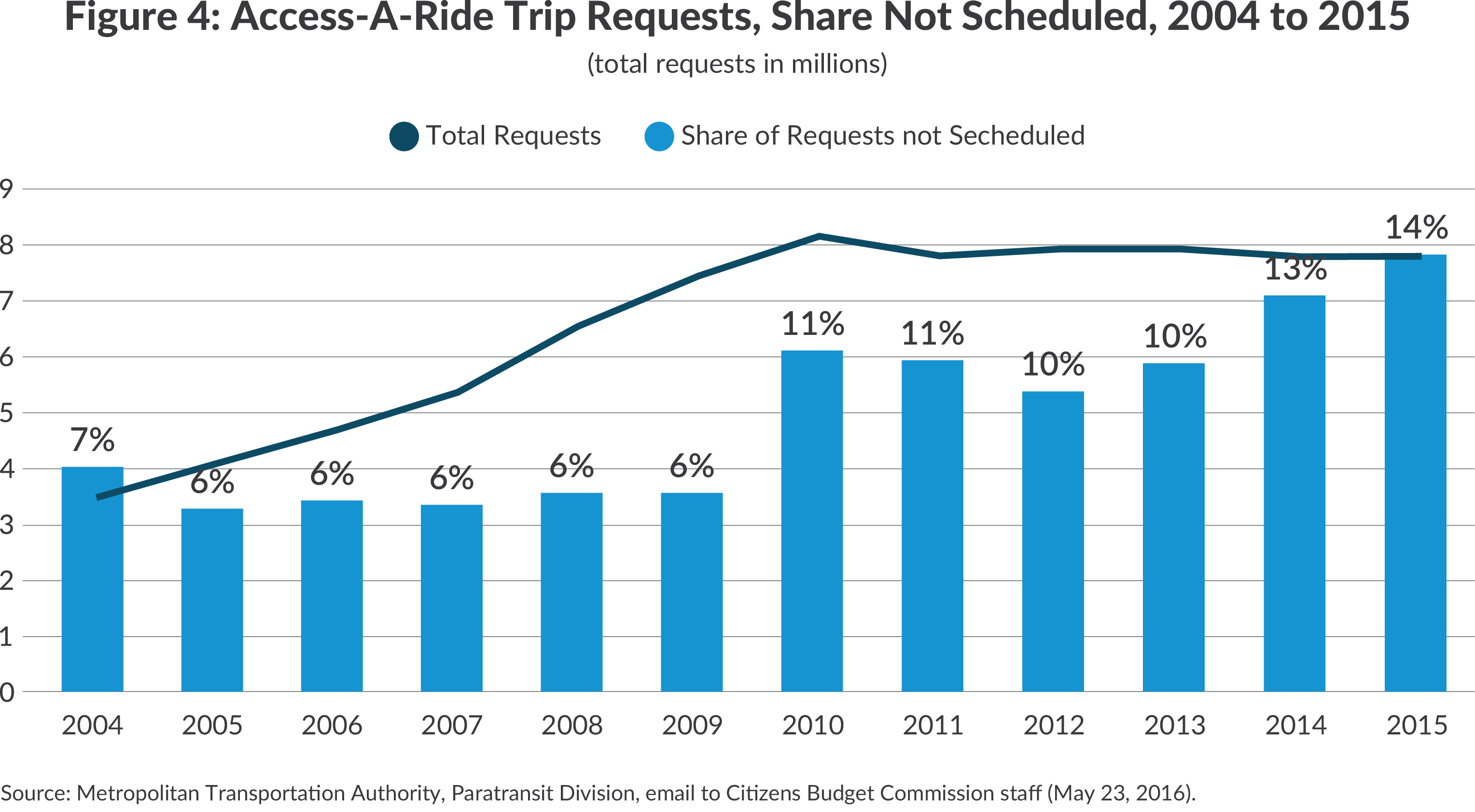 Access-a-Ride Trips, and Share Not Scheduled, 2004-2015