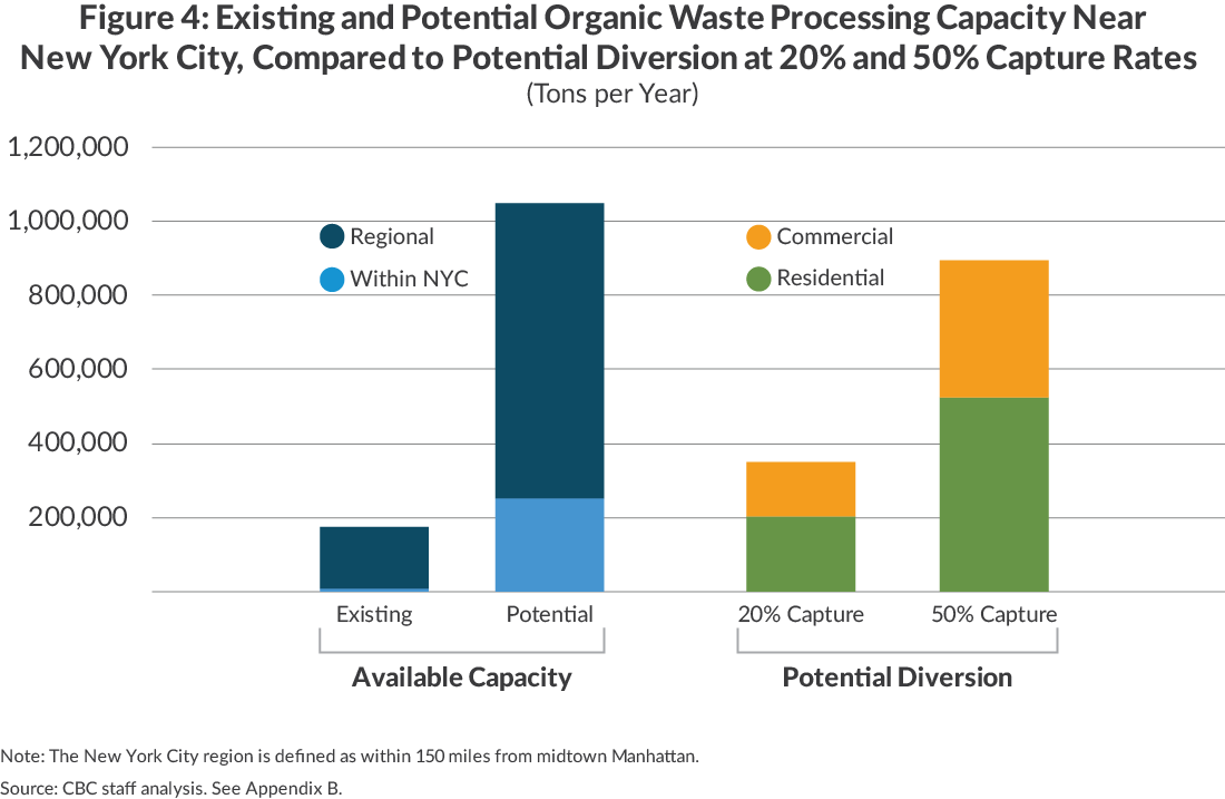 Existing and Potential Waste Processing Capacity