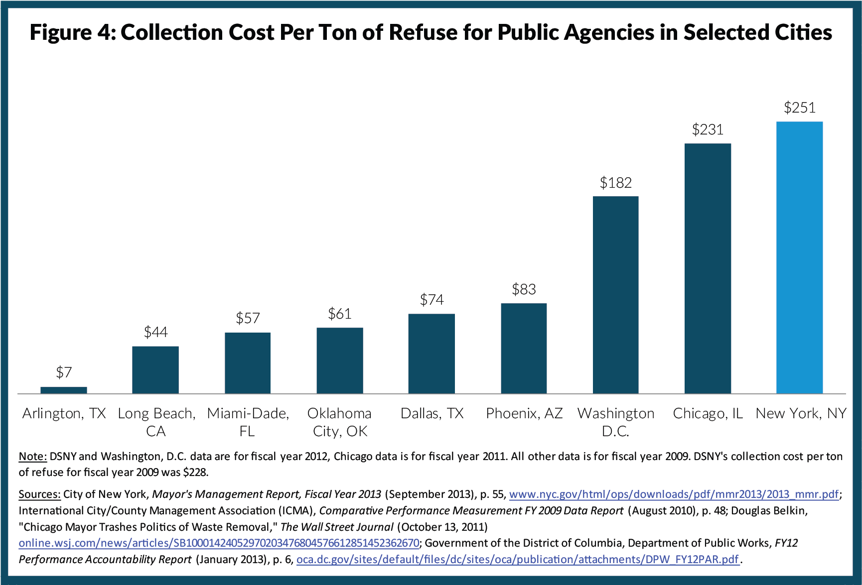 Figure 4: Collection Cost Per Ton of Refuse for Public Agencies in Selected Cities