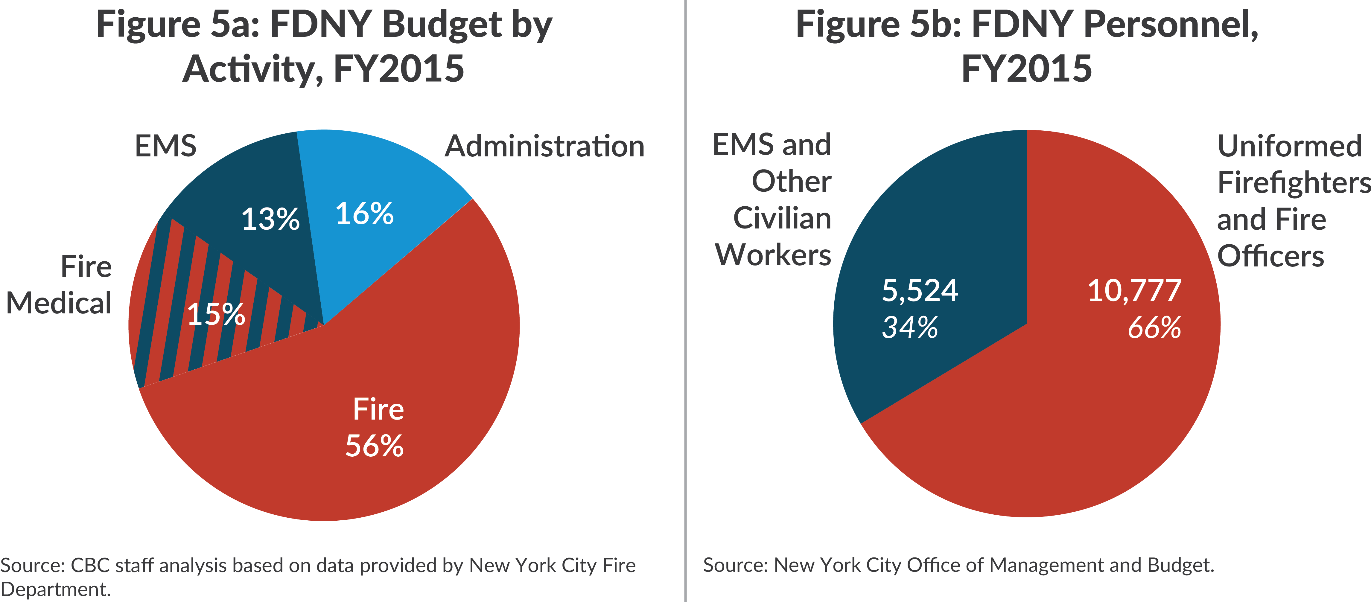 Figure 5a: FDNY Budget by Activity, FY2015 | Figure 5b: FDNY Personnel, FY2015