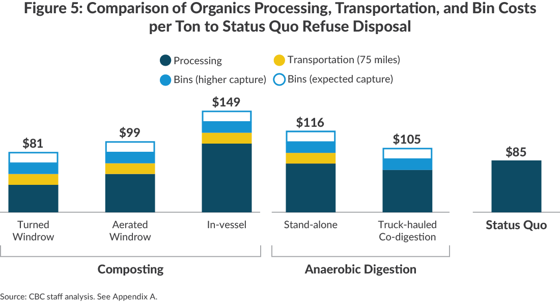 Bar chart comparing organics diversion costs to refuse disposal