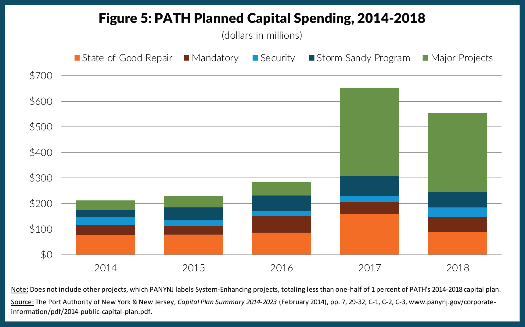 Figure 5: PATH Planned Capital Spending, 2014-2018