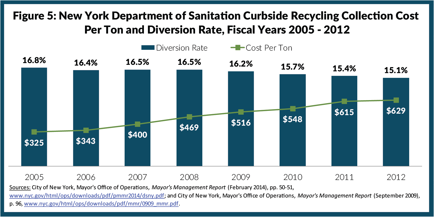 Figure 5: New York Department of Sanitation Curbside Recycling Collection Cost Per Ton and Diversion Rate, Fiscal Years 2005-2012