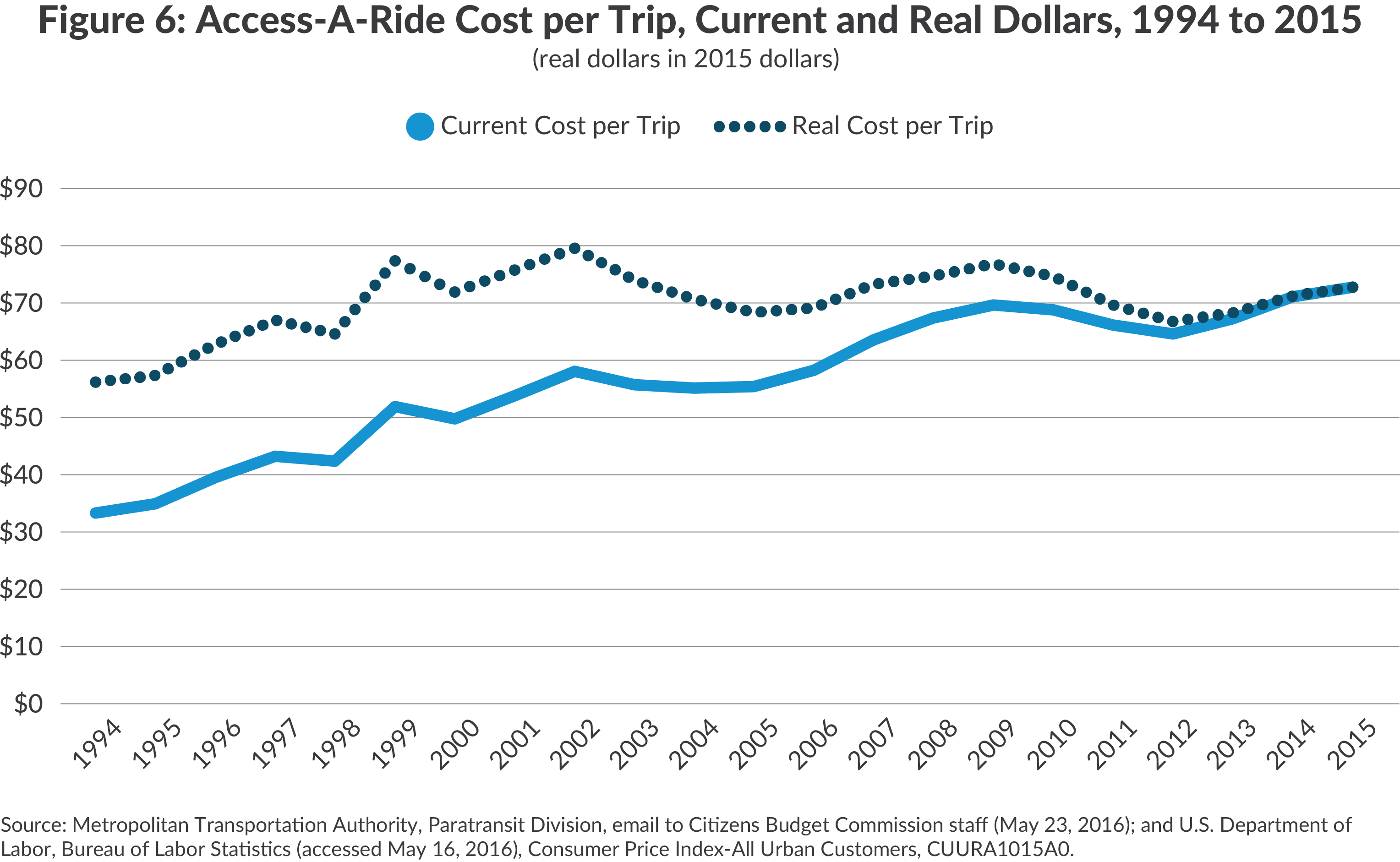 MTA Access-A-Ride paratransit program, cost per trip, 1994 to 2015