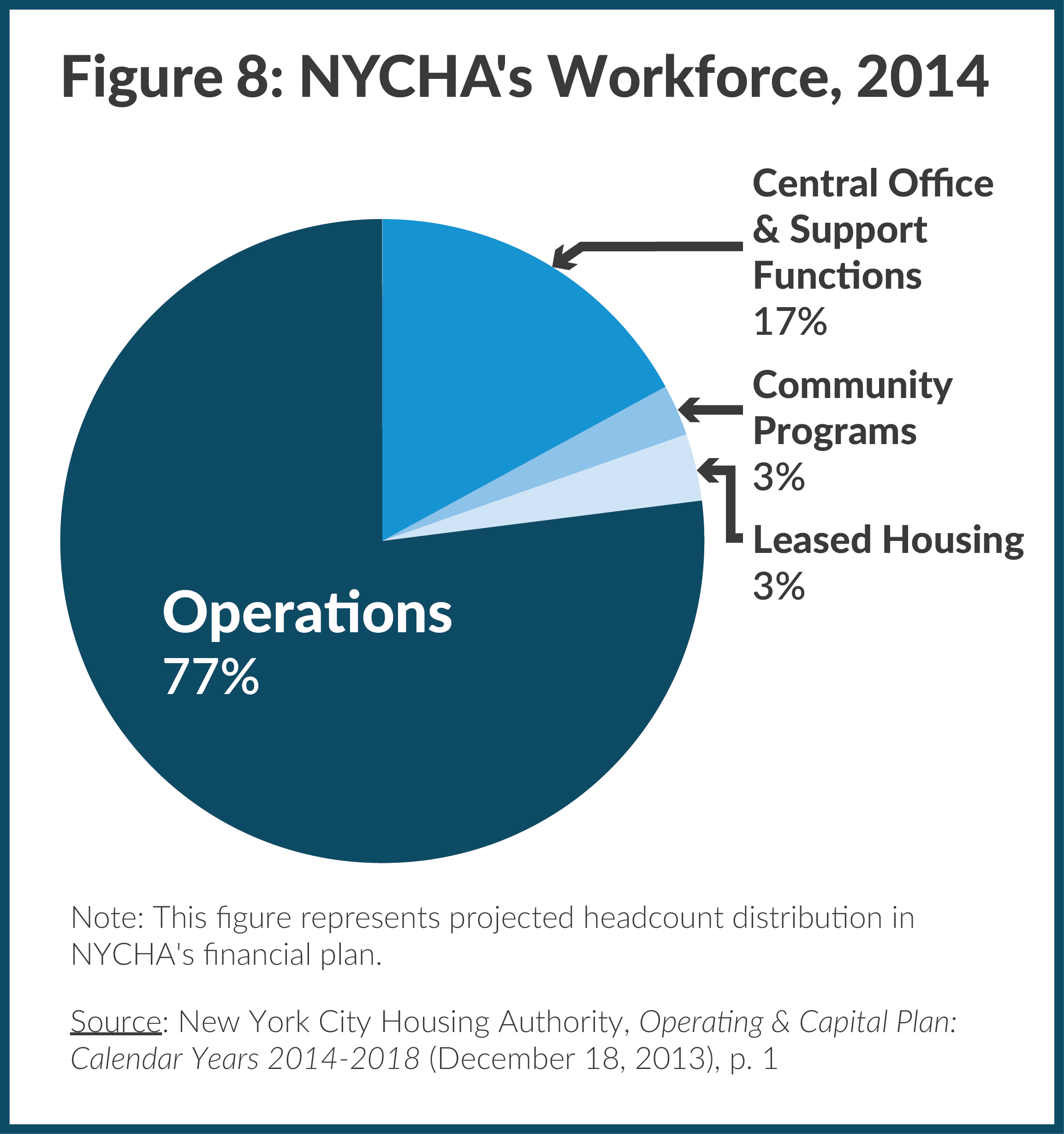 Figure 8: NYCHA's Workforce, 2014