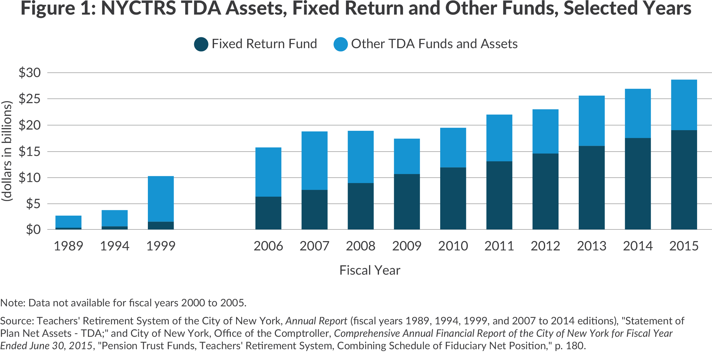 Shows large growth in assets in the NYC TRS TDA Fixed Return Fund
