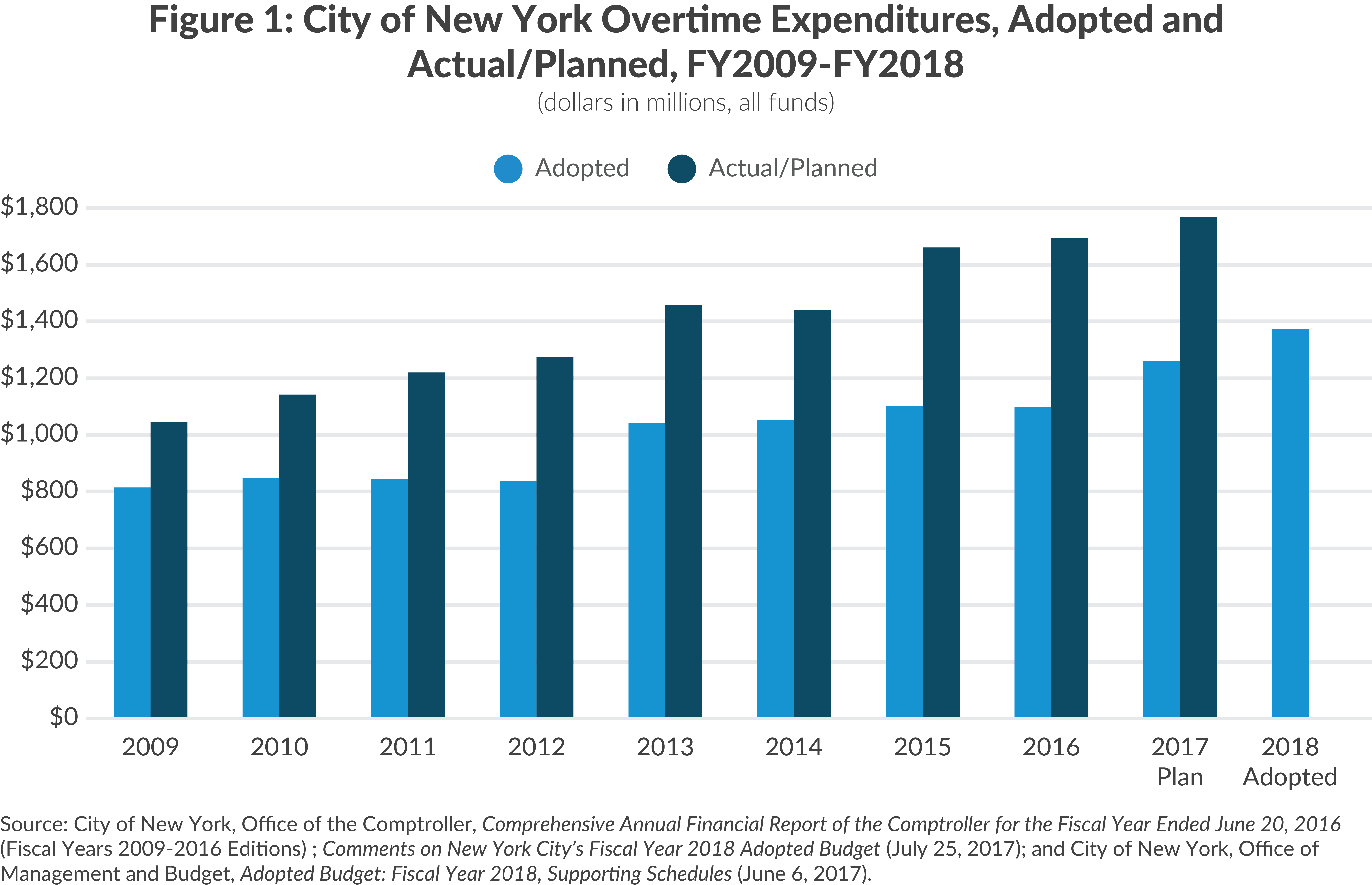 NYC Overtime Expenditures
