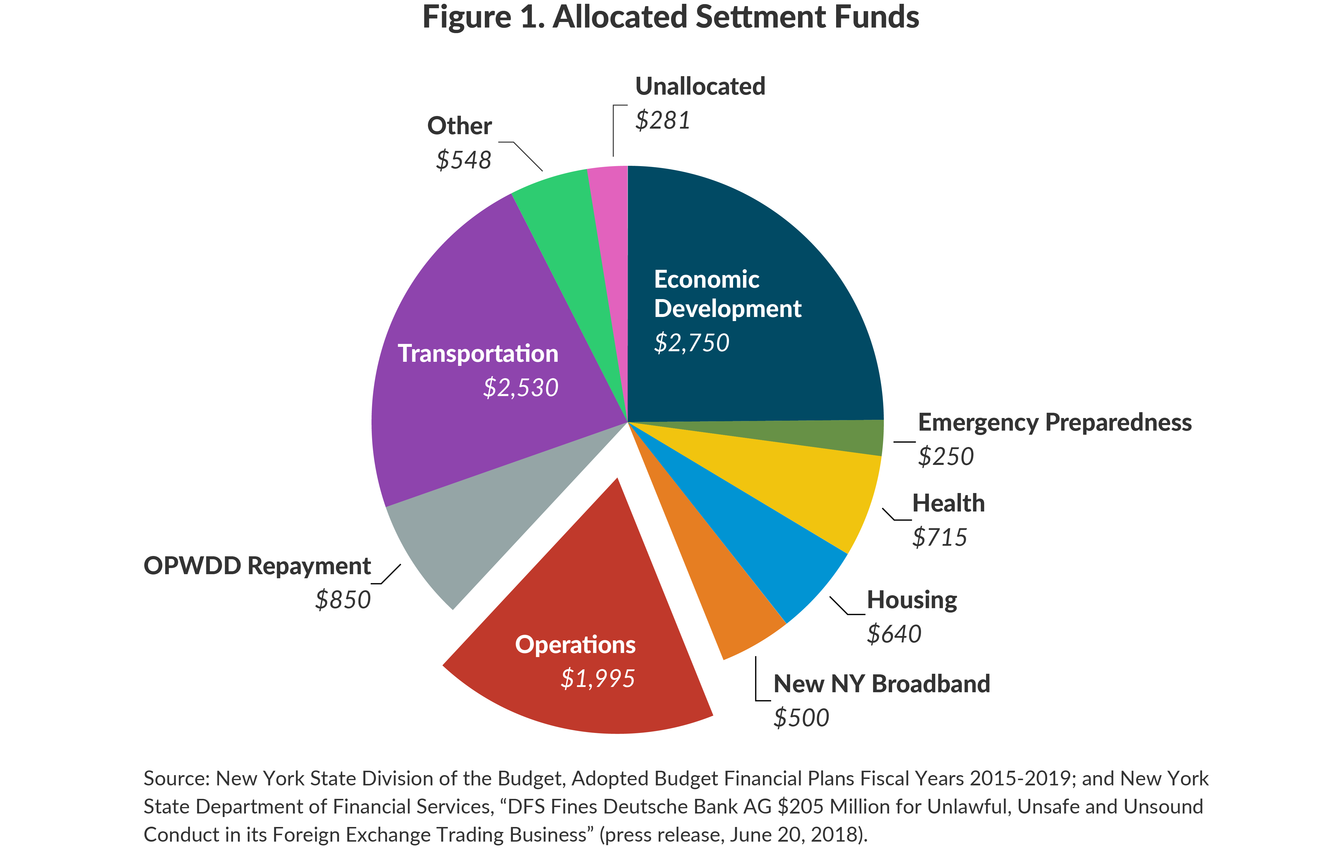 Figure 1: Allocated Settment Funds