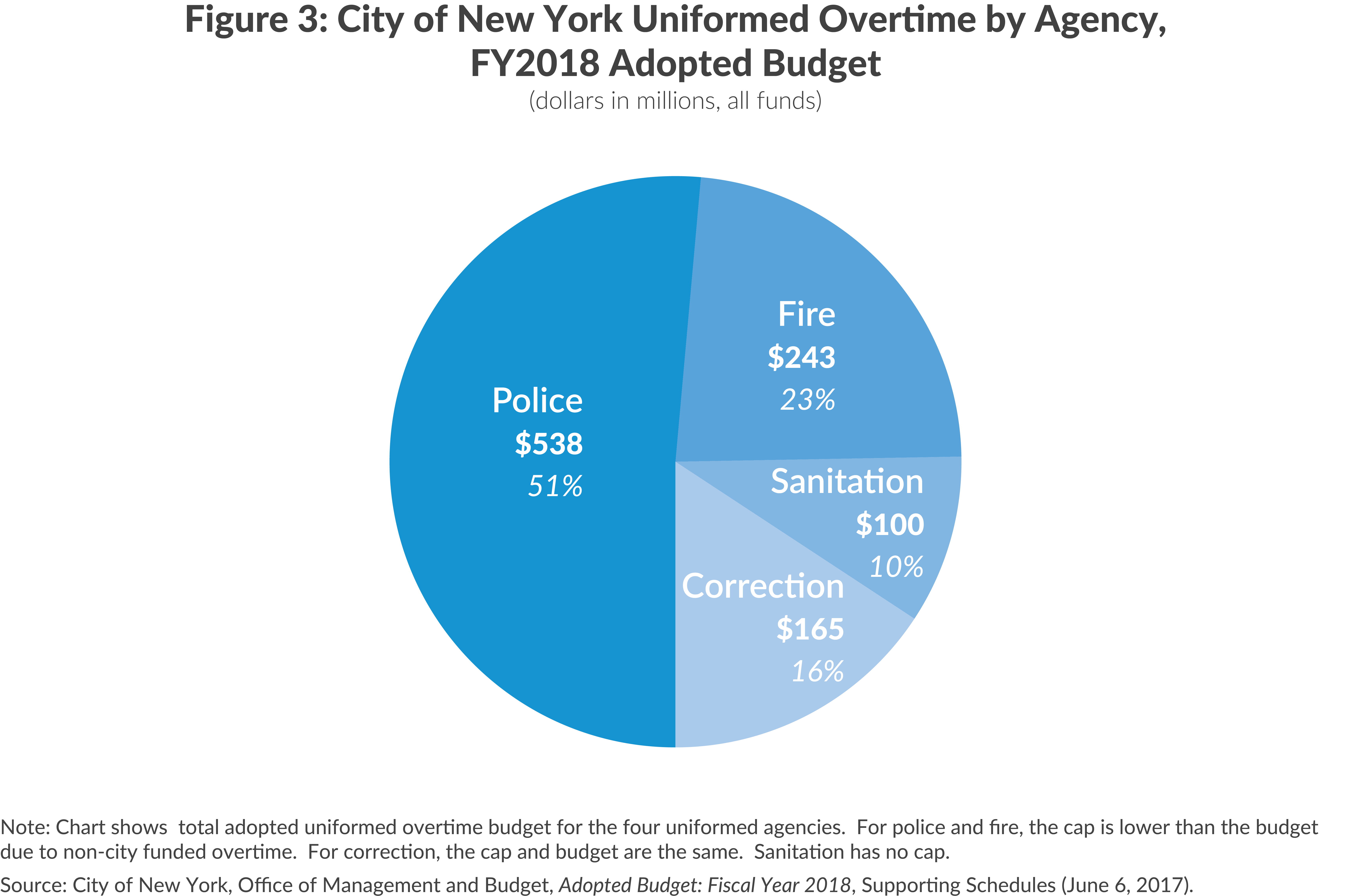 NYC Uniformed Overtime Expenditures by Agency, FY2018
