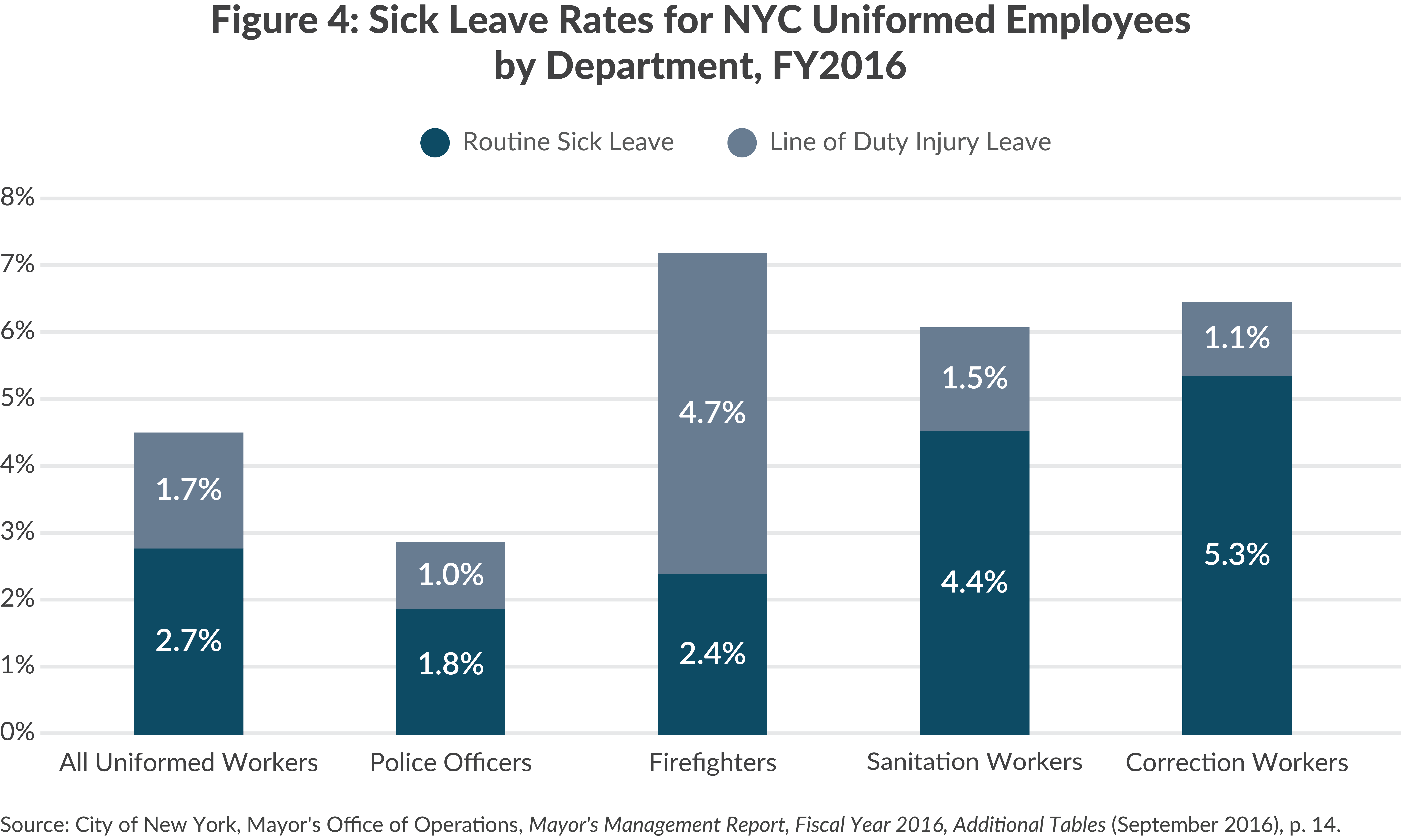 Sick Leave Rates by NYC Uniformed Department, FY2016