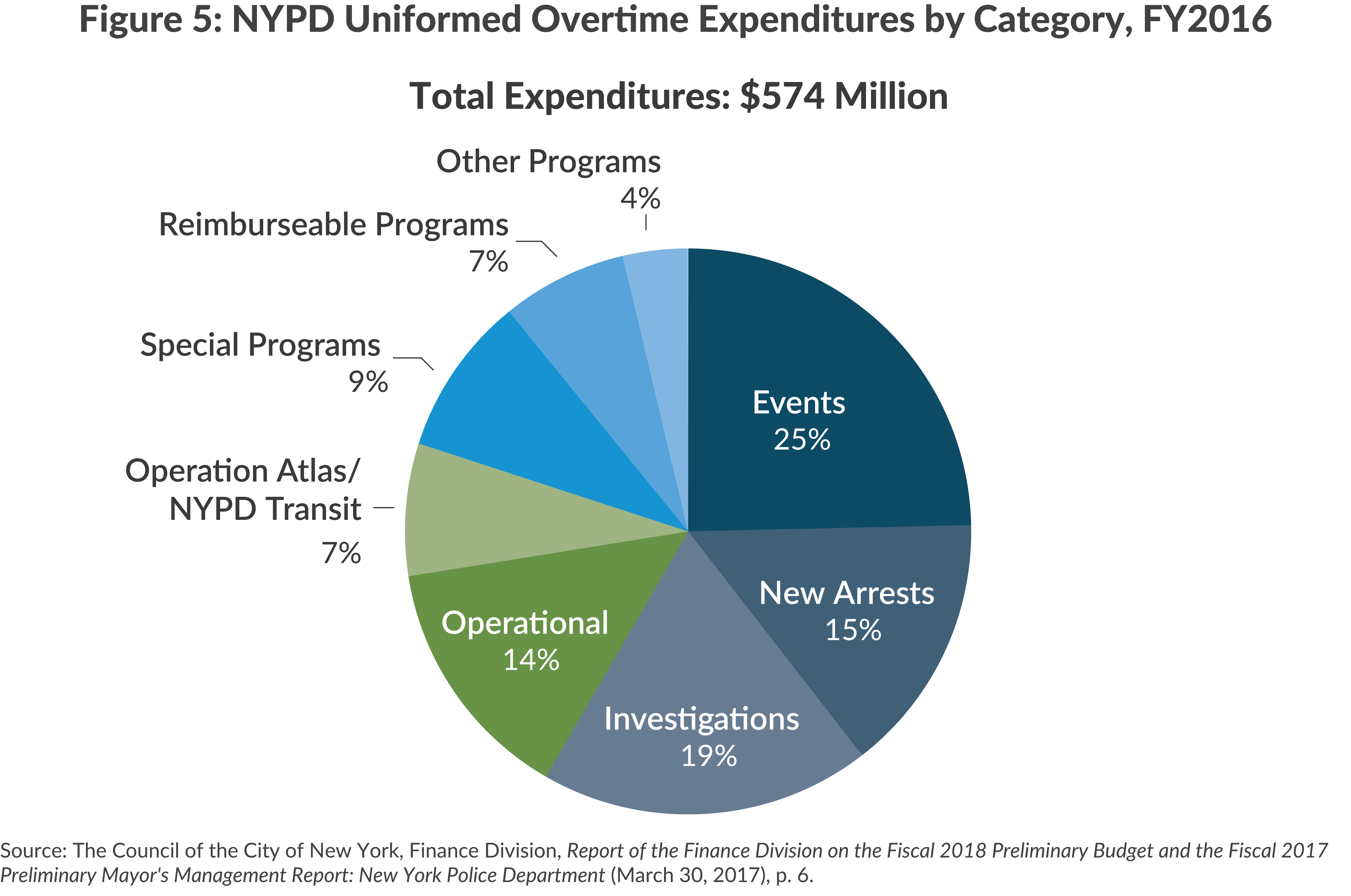 NYPD Overtime by Category, FY2016