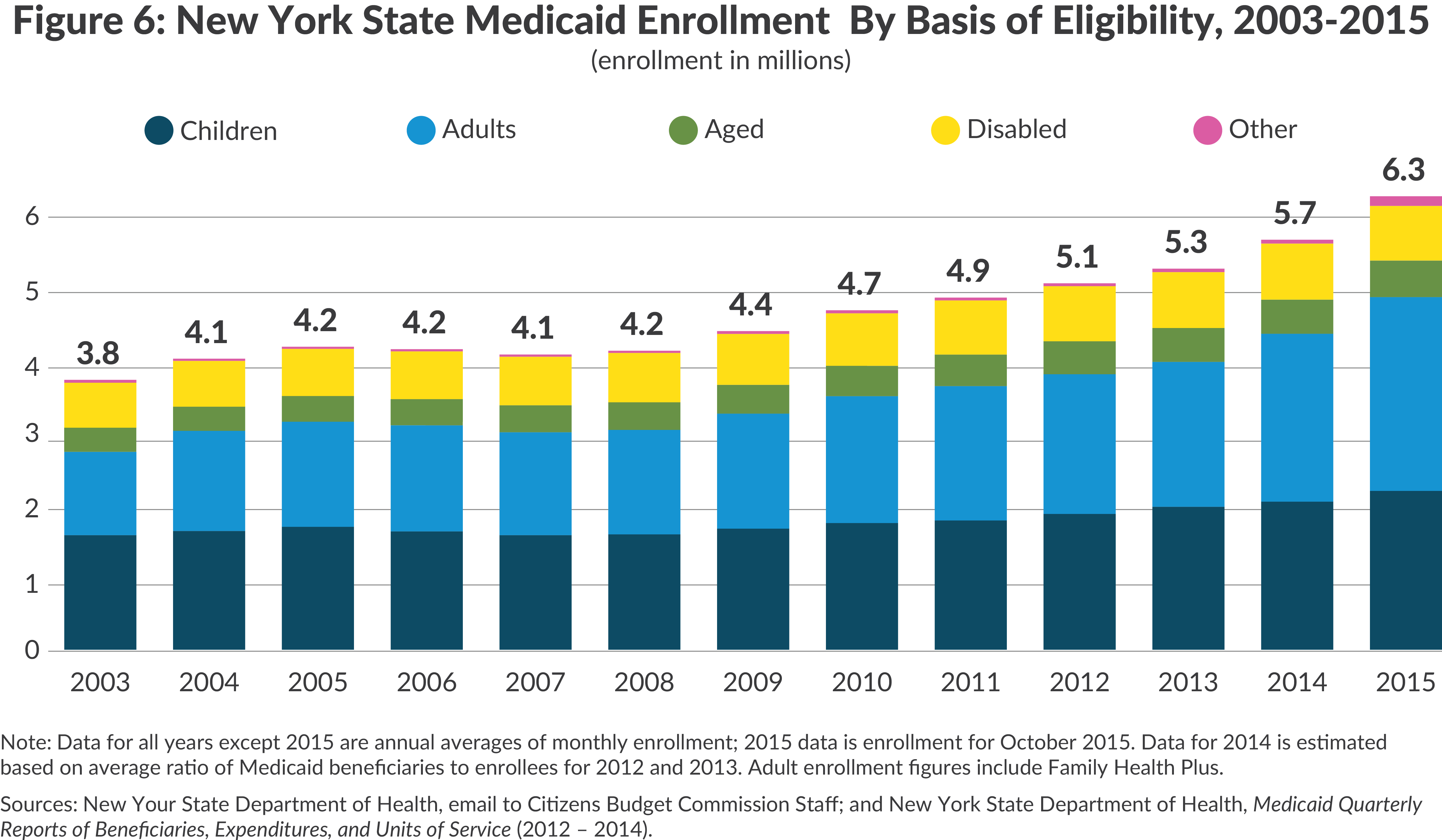 NY State enrollment by basis of eligibility