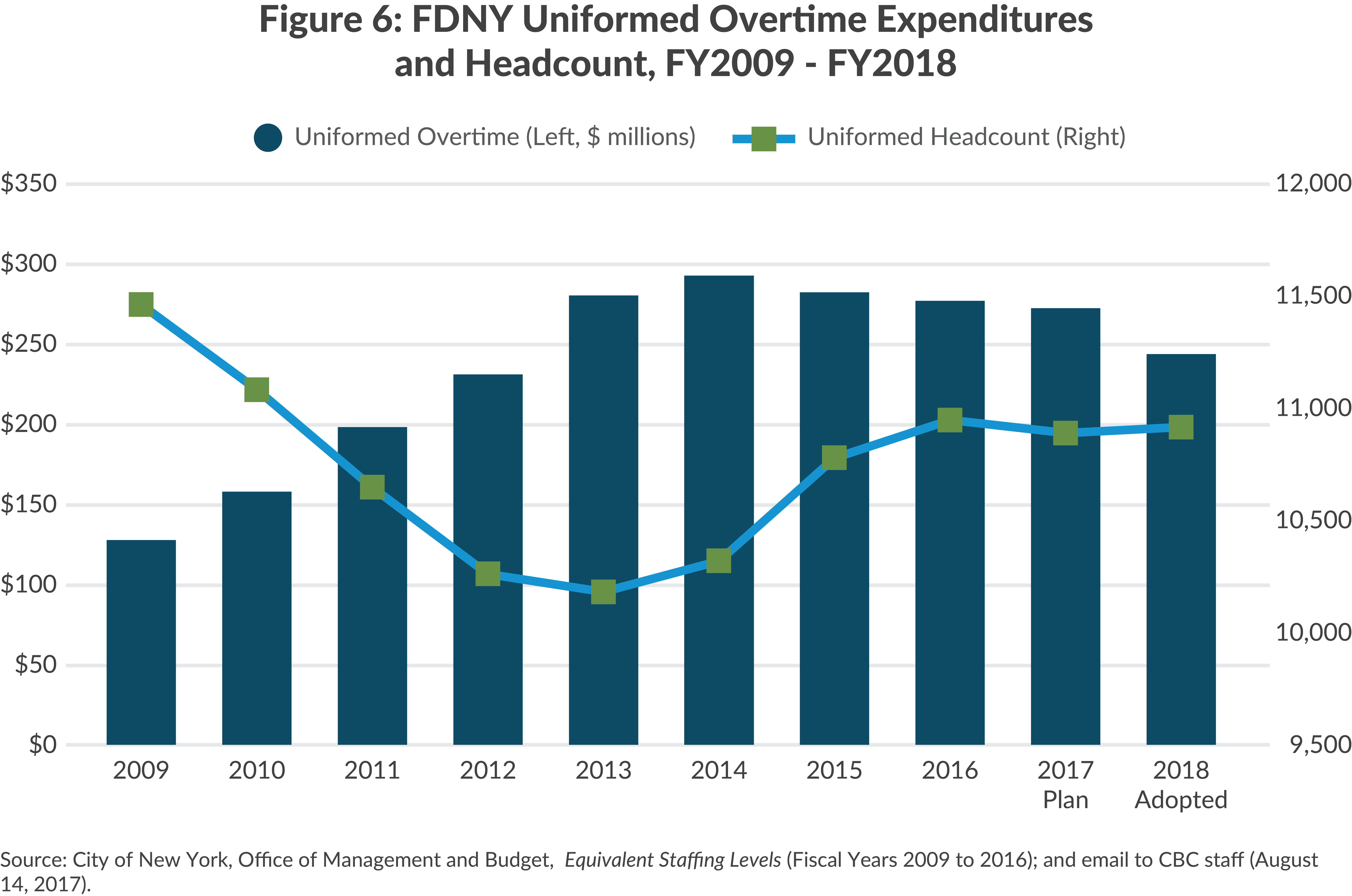 FDNY Overtime and Headcount, FY2009-FY2018