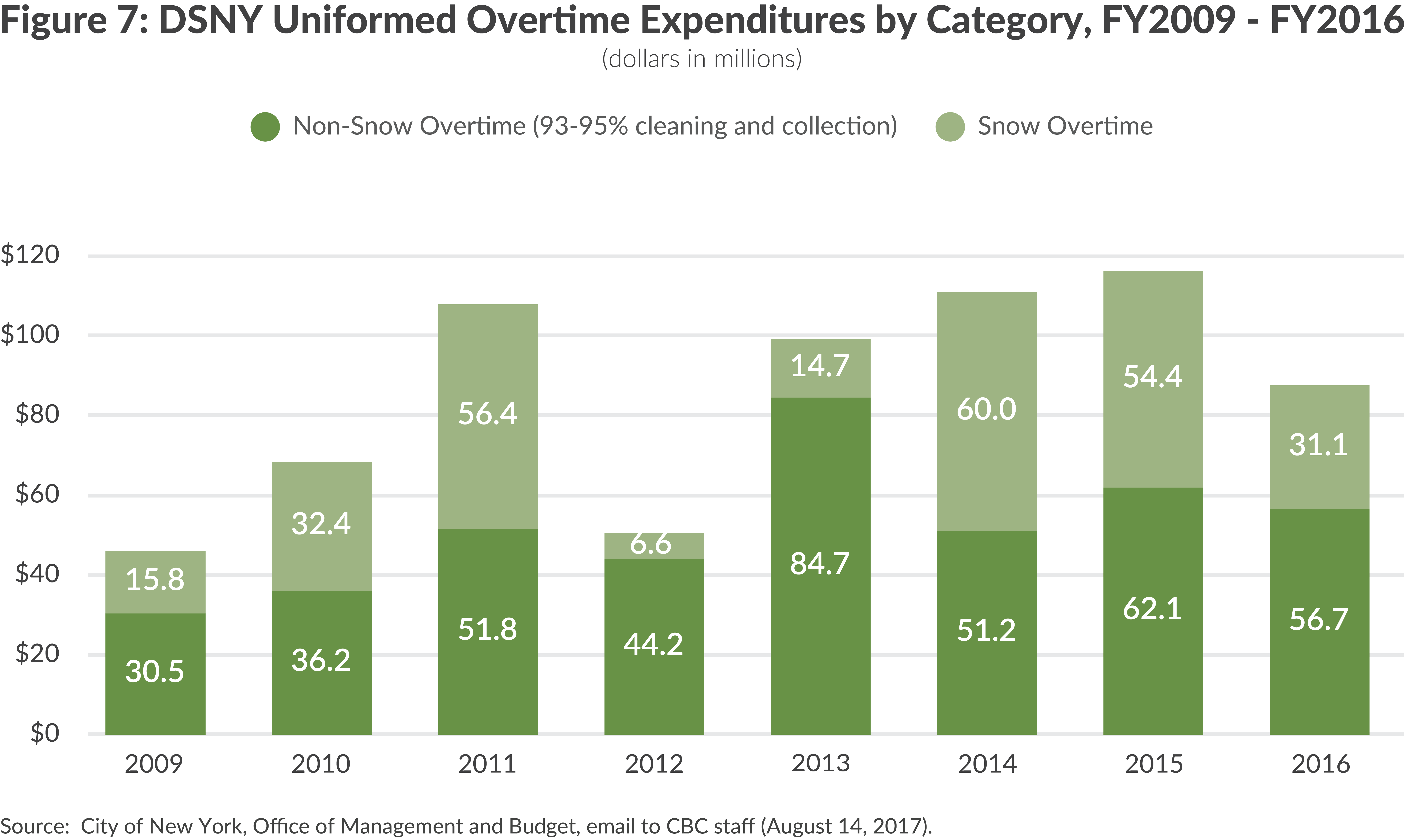 Figure 7: DSNY Uniformed Overtime Expenditures by Category, FY2009 - FY2016