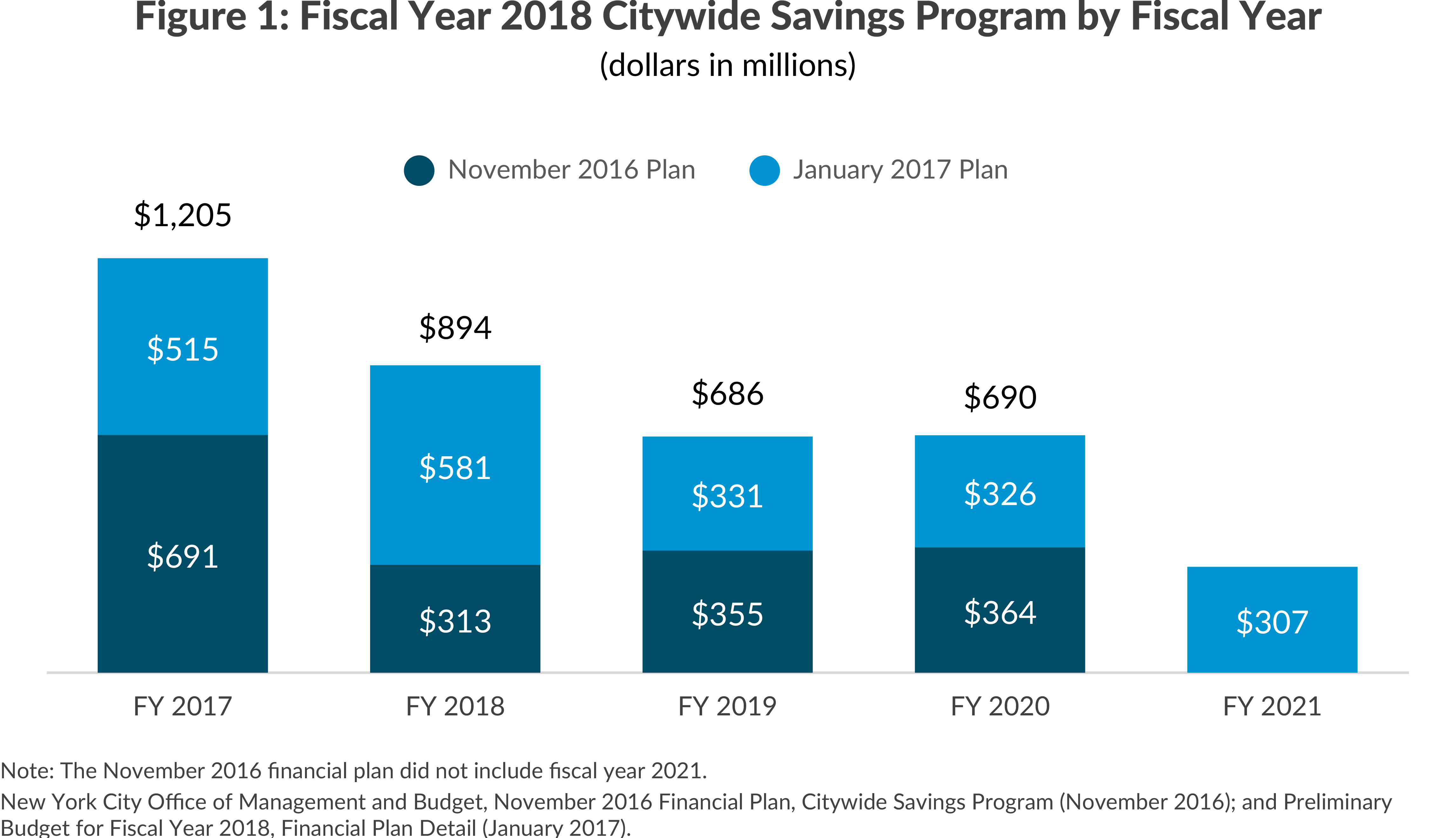 FY2018 Citywide Savings Program by Fiscal Year