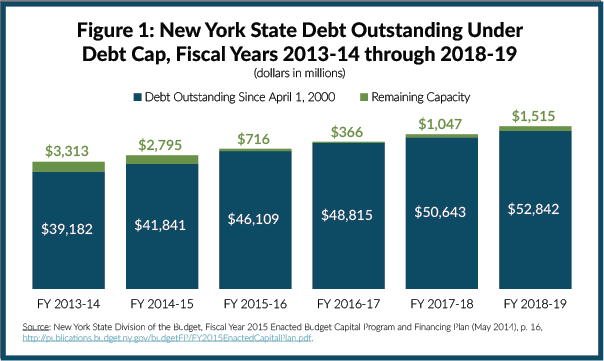 Figure 1: New York State Debt Outstanding Under Debt Cap, Fiscal Years 2013-14  through 2018-19