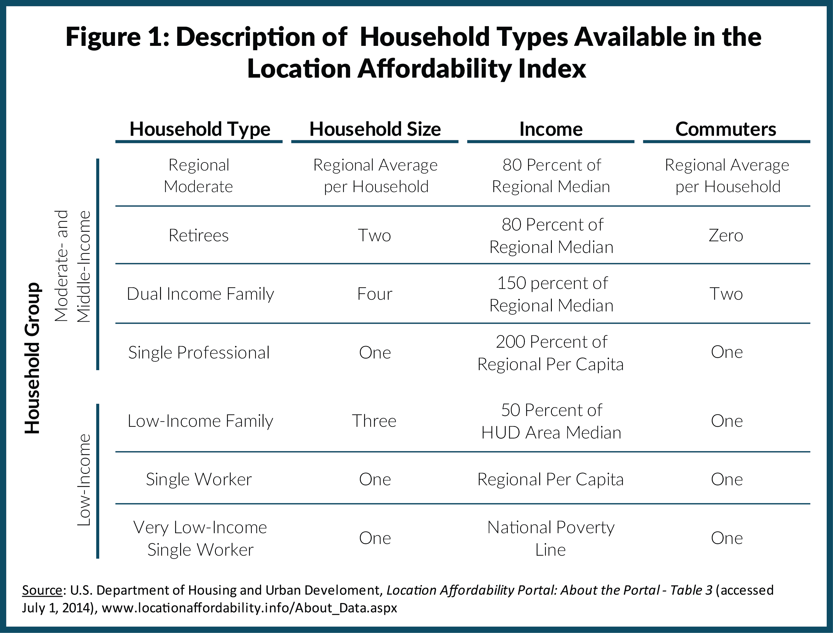 Description of Household Types Available in the Location Affordability Index