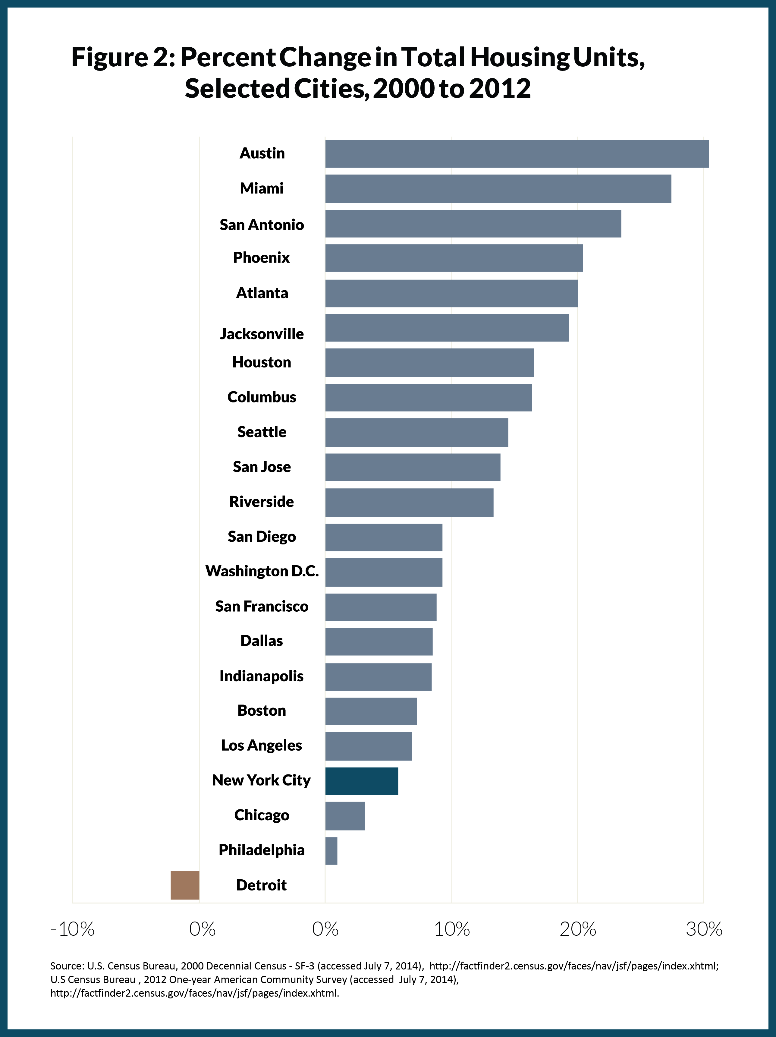 Figure 2: Percent Change in Total Housing Units, Selected Cities, 2000 to 2012