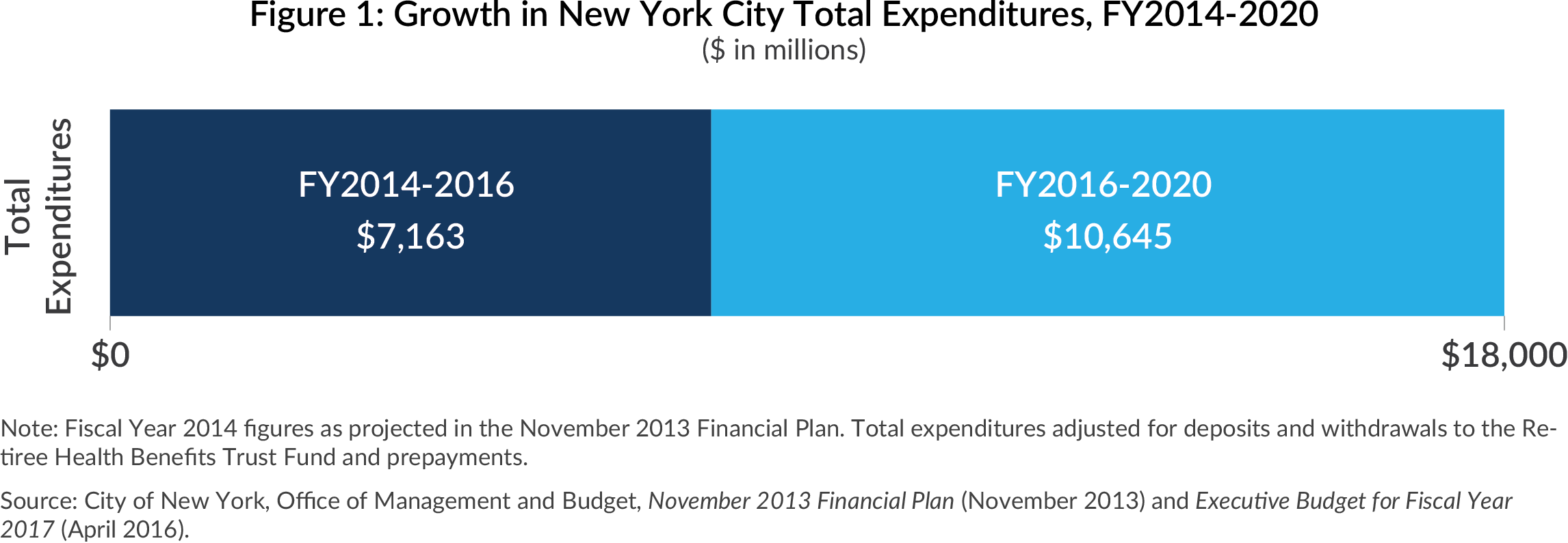 Growth in NYC expenditures, fy2014-2020